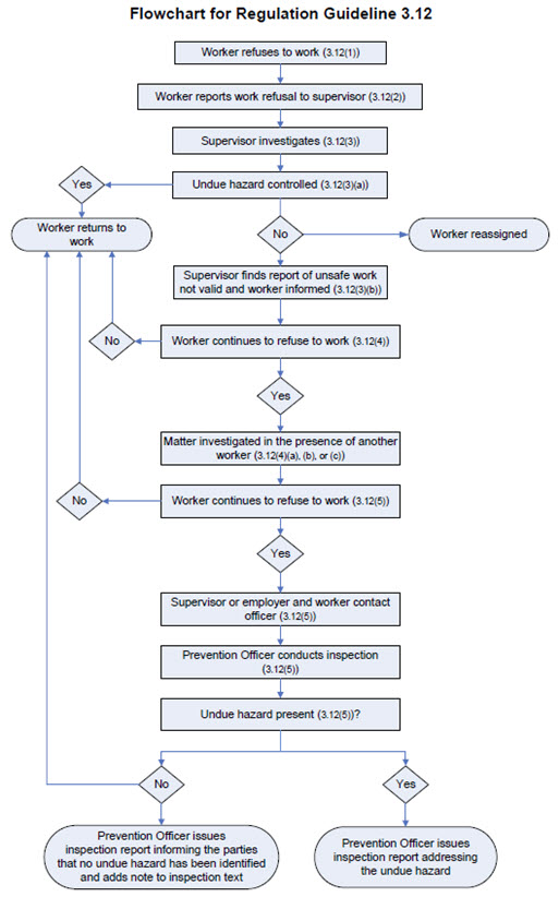 Flowchart for Guideline G3.12