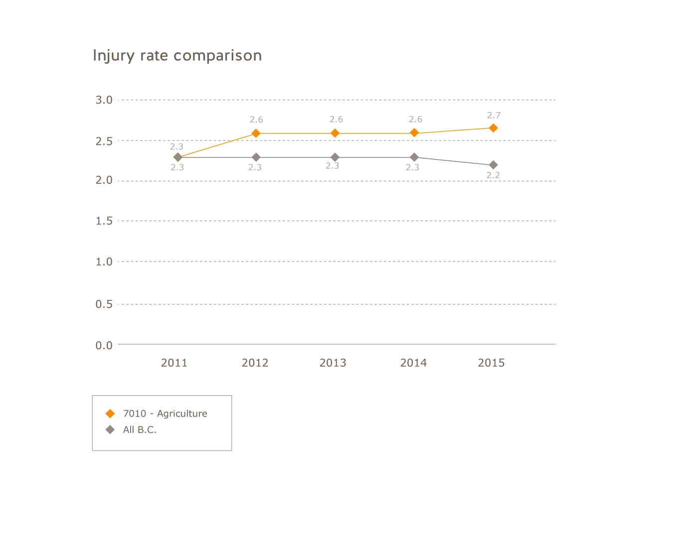 Injury rate comparison for the years 2011 to 2015: 2011: agriculture sector=2.3, all B.C.=2.3; 2012: agriculture sector=2.6, all B.C.=2.3; 2013: agriculture sector=2.6, all B.C.=2.3; 2014: agriculture sector=2.6, all B.C.=2.3; 2015: agriculture sector=2.7, all B.C.=2.2