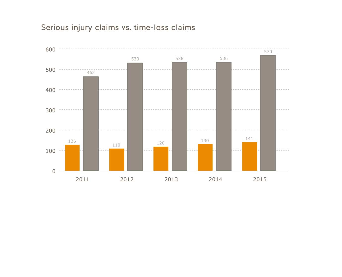 Serious injury claims versus time-loss claims for the years 2011 to 2015. 2011: agriculture sector=126, all B.C.=462; 2012: agriculture sector=110, all B.C.=530; 2013: agriculture sector=120, all B.C.=536; 2014: agriculture sector=130, all B.C.=536; 2015: agriculture sector=141, all B.C=570