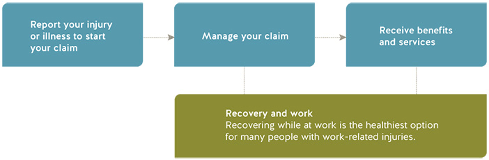 Claims process map