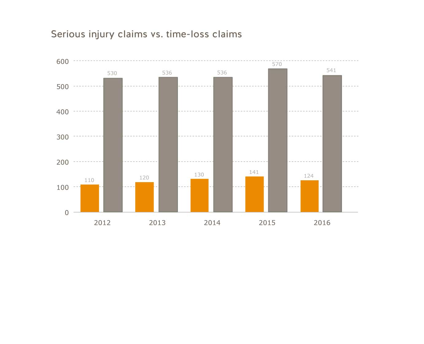 Serious injury claims vs.  time-loss claims for the agriculture industry for 2012 to 2016. Agriculture: 2012=110; 2013-120; 2014-130; 2015=141; 2016=124. All B.C.: 2012=530; 2013=536; 2014=536; 2015=570; 2016=541