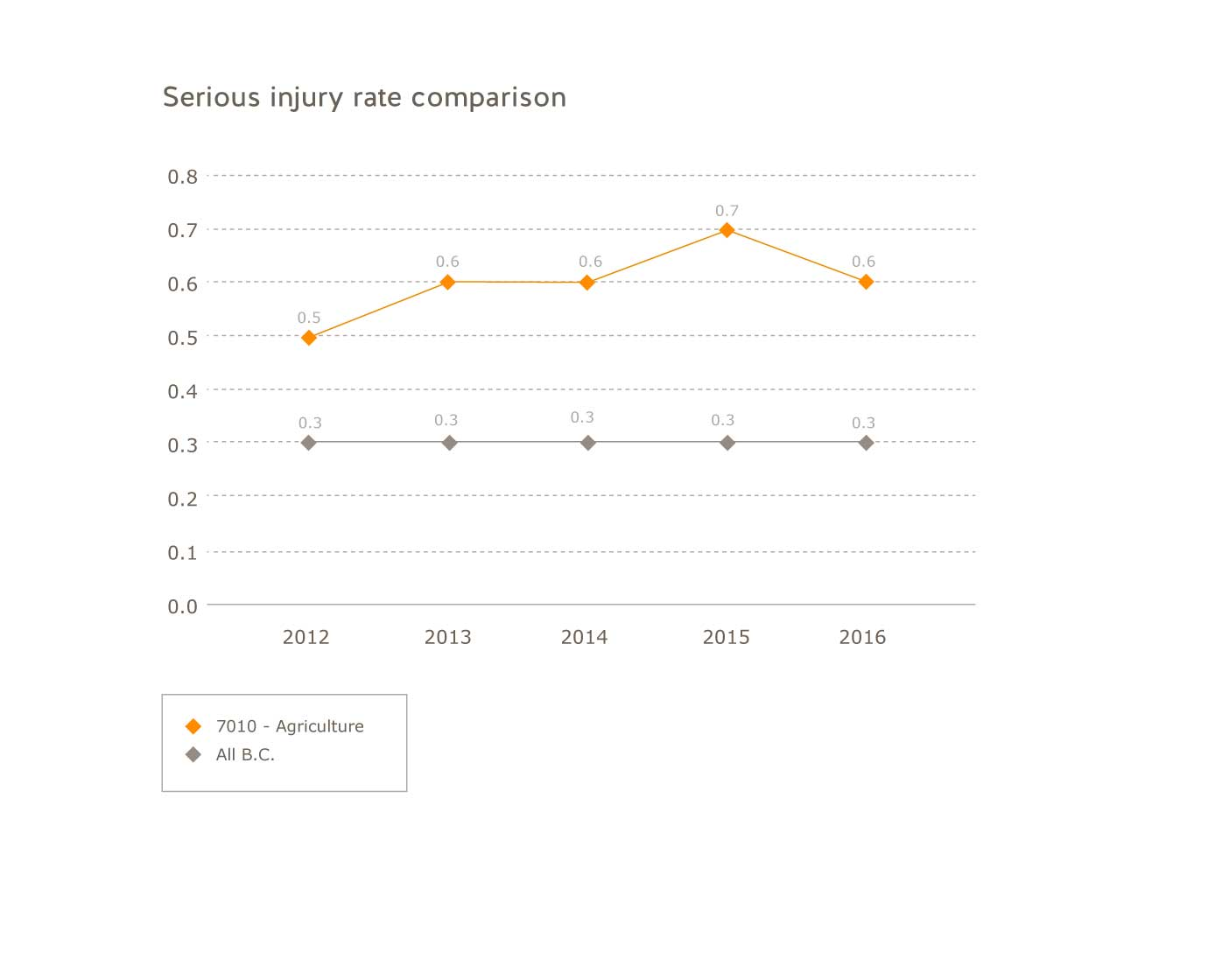 Serious injury rate comparison for the agriculture industry for 2012 to 2016. Agriculture: 2012=0.5; 2013=0.6; 2014=0.6; 2015=0.7; 2016=0.6.  All B.C.: 2012=0.3; 2013=0.3; 2014=0.3; 2015=0.3; 2016=0.3