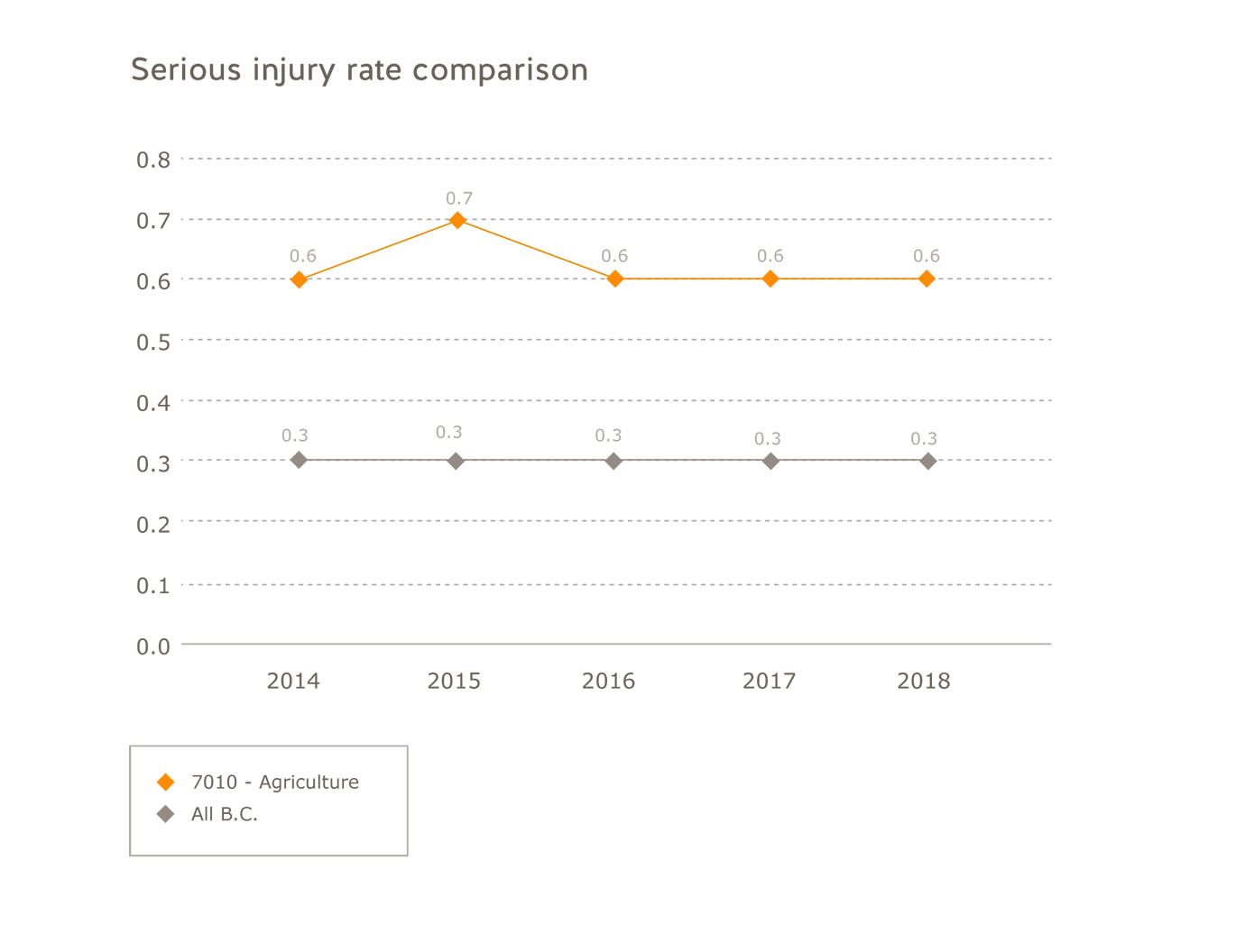 Agriculture serious injury rate comparison for the years 2014 to 2018. All B.C.=2014=0.3; 2015=0.3; 2016=0.3; 2017=0.3; 2018=0.3. Agriculture=2014=0.6; 2015=0.7; 2016=0.6; 2017=0.6; 2017=0.6.