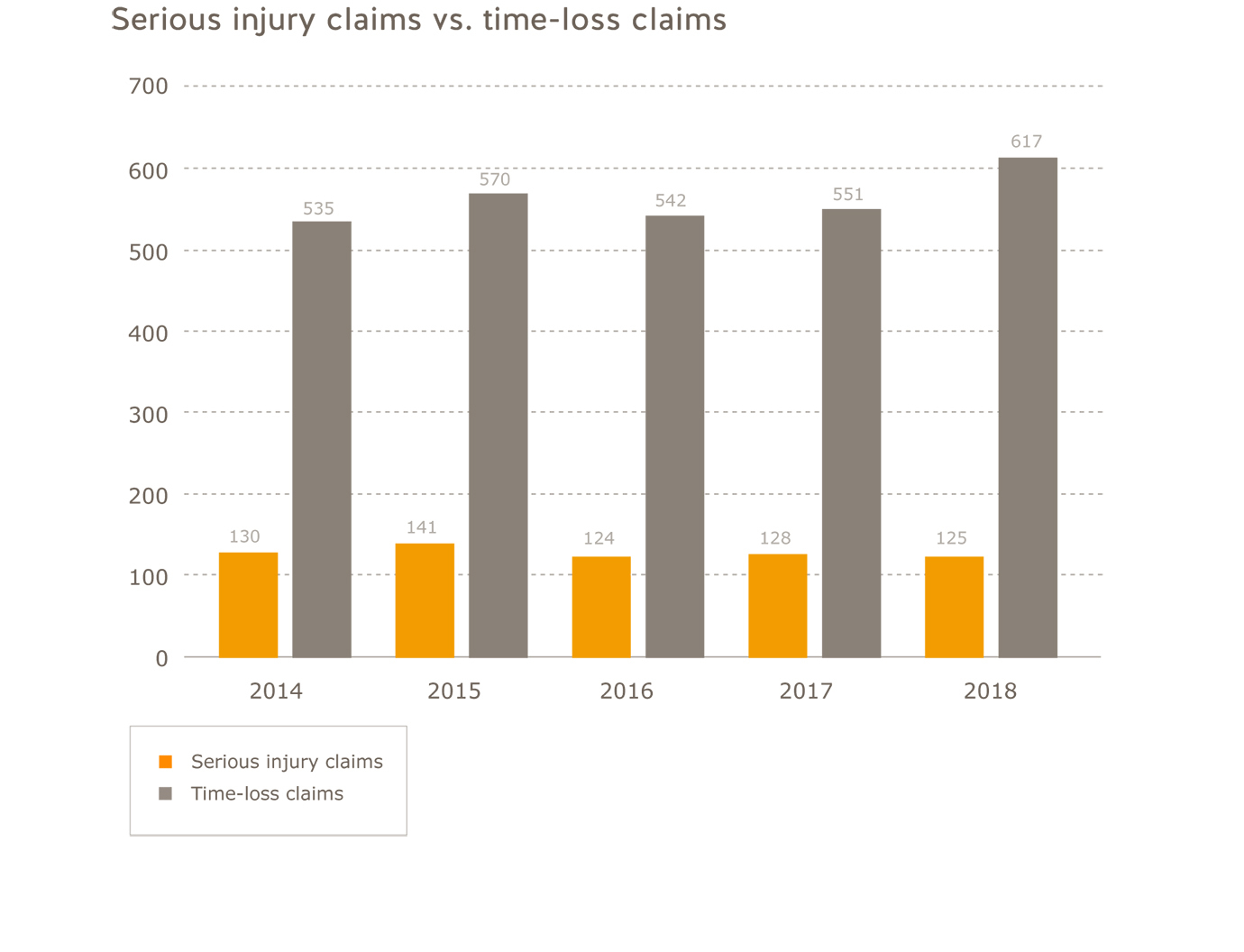Agriculture sector serious injury claims vs. time-loss claims for 2014 to 2018. Serious injury claims=2014=130; 2015=141; 2016=124; 2017=128; 2018=125. Time-loss claims=2014=535; 2015=570; 2016=542; 2017=551; 2018=617.