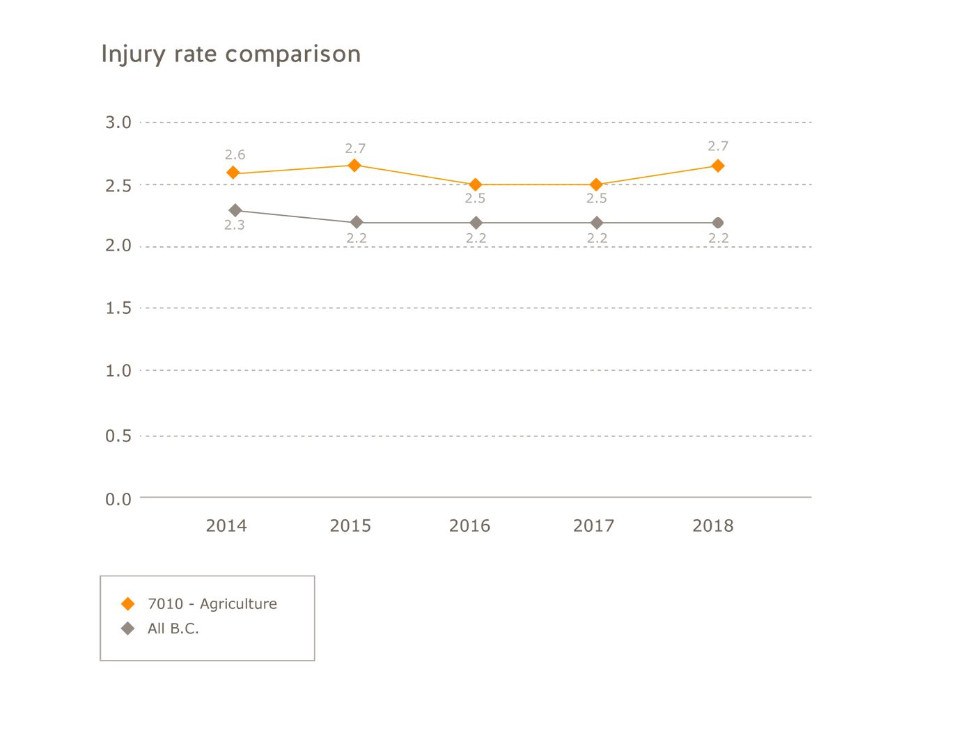 Agriculture injury rate comparison by sector. All B.C.: 2014=2.3; 2015=2.2; 2016=2.2; 2017=2.2, 2018=2.2. Agriculture: 2014=2.6; 2015=2.7; 2016=2.5; 2017=2.5; 2018=2.7.