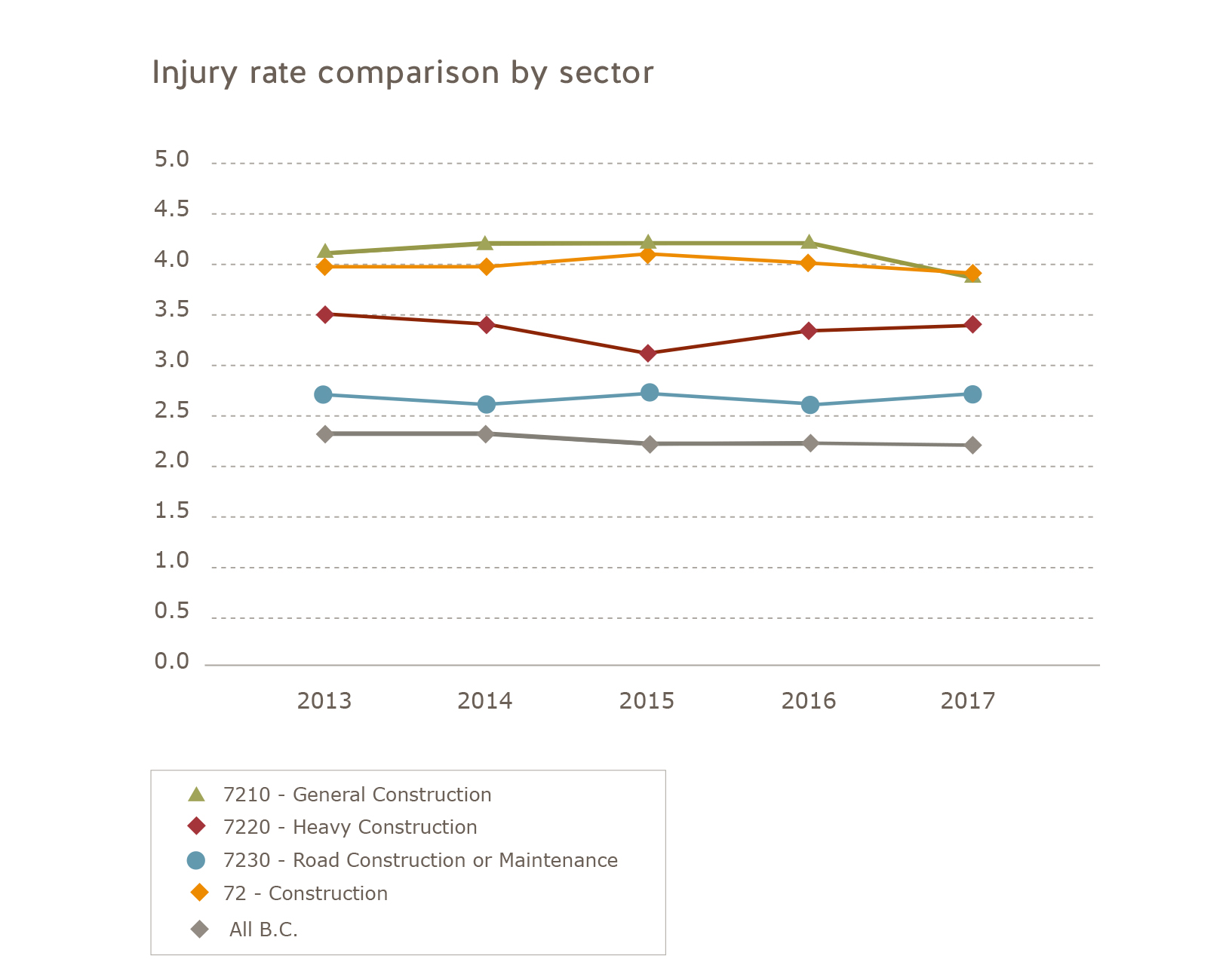 Injury rate comparison construction sector 2013 to 2017. 2013: General construction = 4.1, Heavy construction = 3.5, Road construction or maintenance = 2.7, Construction = 4.0, All of B.C. = 2.3. 2014: General construction = 4.2, Heavy construction = 3.4, Road construction or maintenance = 2.6, Construction = 4.0, All of B.C. = 2.3. 2015: General construction = 4.2, Heavy construction = 3.1; Road construction or maintenance = 2.7, Construction = 4.1, All of B.C. = 2.2. 2016: General construction = 4.2, Heavy construction = 3.3, Road construction or maintenance = 2.6, Construction = 4.0; All of B.C. = 2.2. 2017: General construction = 3.9, Heavy construction = 3.4; Road construction or maintenance = 2.7, Construction = 3.9, All of B.C. = 2.2.