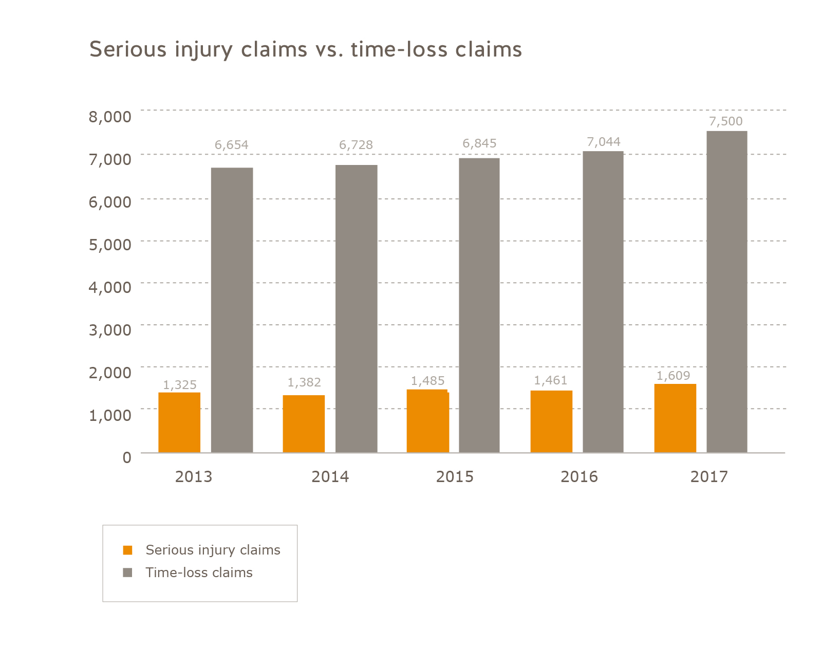 Number of serious injury claims vs. the number of time-loss claims construction sector 2013-2017. Number serious injury claims: 2013 = 1,325, 2014 = 1,382, 2015 = 1,485, 2016 = 1,461, 2017 = 1,609. Number time-loss claims: 2013 = 6,654, 2014 = 6,728, 2015 = 6,845, 2016 = 7,044, 2017 = 7,500.