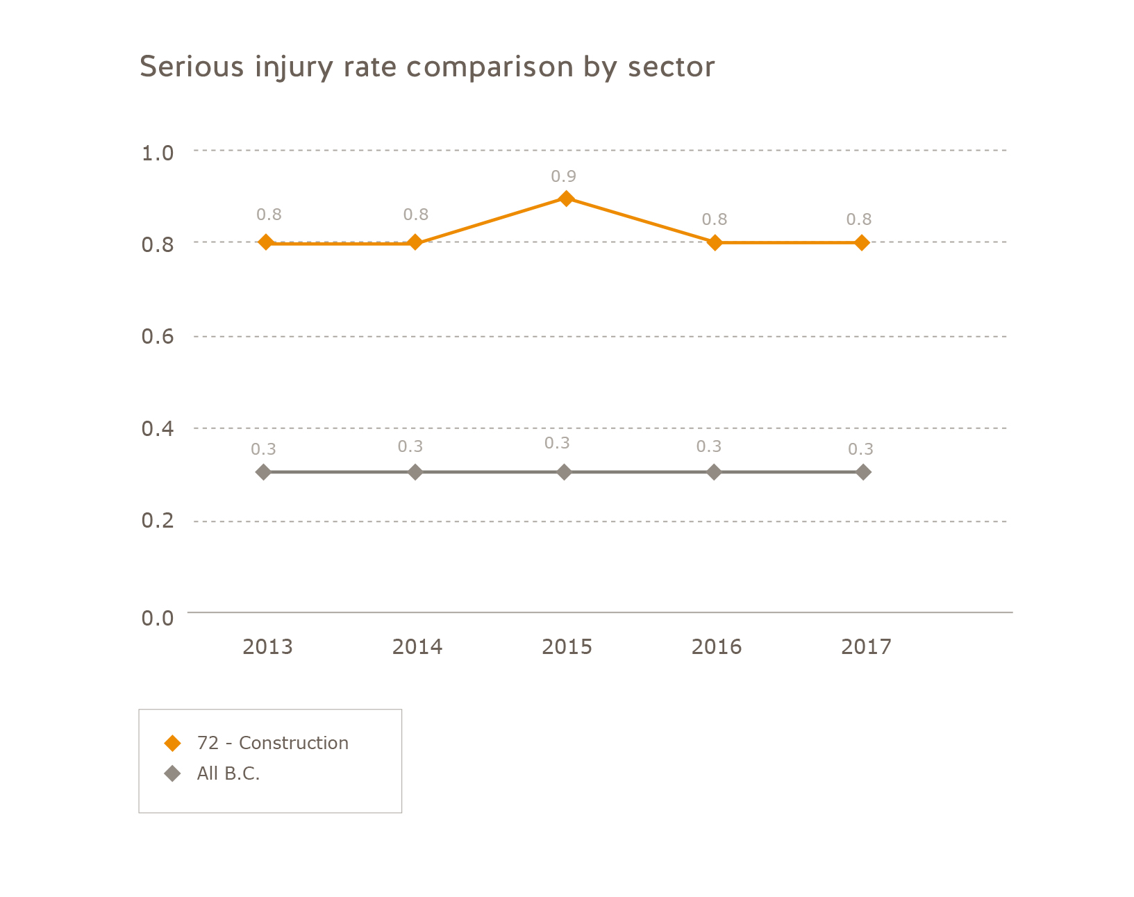 Serious injury rate comparison construction sector 2013 to 2017. Construction: 2013 = 0.8, 2014 = 0.8, 2015 = 0.9, 2016 = 0.8, 2017 = 0.8. All of B.C.: 2013 = 0.3, 2014 = 0.3, 2015 = 0.3, 2016 = 0.3, 2017 = 0.3