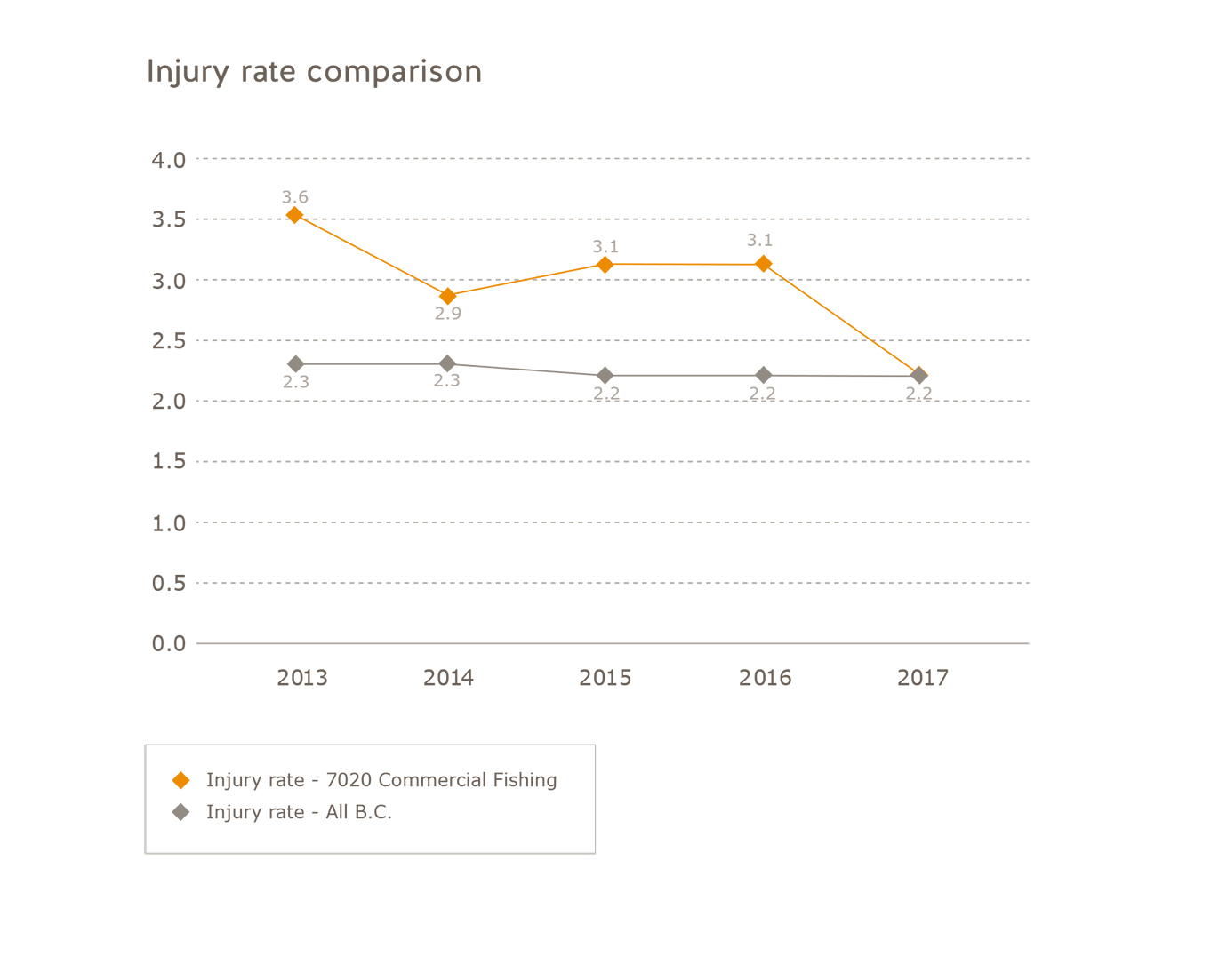 Injury rate comparison commercial fishing subsector 2014 to 2017. Commercial fishing: 2013 = 3.6, 2014 = 2.9, 2015 = 3.1, 2016 = 3.1, 2017 - 2.2. All of B.C.: 2013 = 2.3, 2014 = 2.3, 2015 = 2.2, 2016 = 2.2, 2017 = 2.2