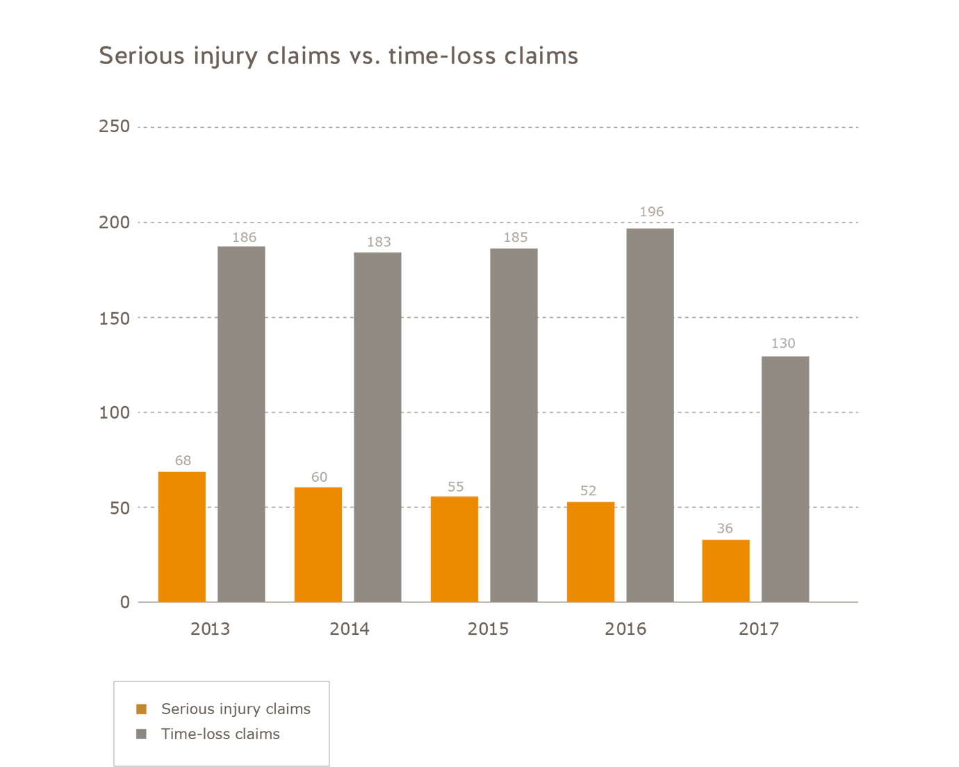 Number of serious injury claims vs. time-loss claims commercial fishing subsector 2013 to 2017. Number of serious injury claims: 2013 = 68, 2014 = 60, 2015 = 55, 2016 = 52, 2017 = 36. Number of time-loss claims: 2013 = 186, 2014 = 183, 2015 = 185, 2016 = 196, 2017 = 130.