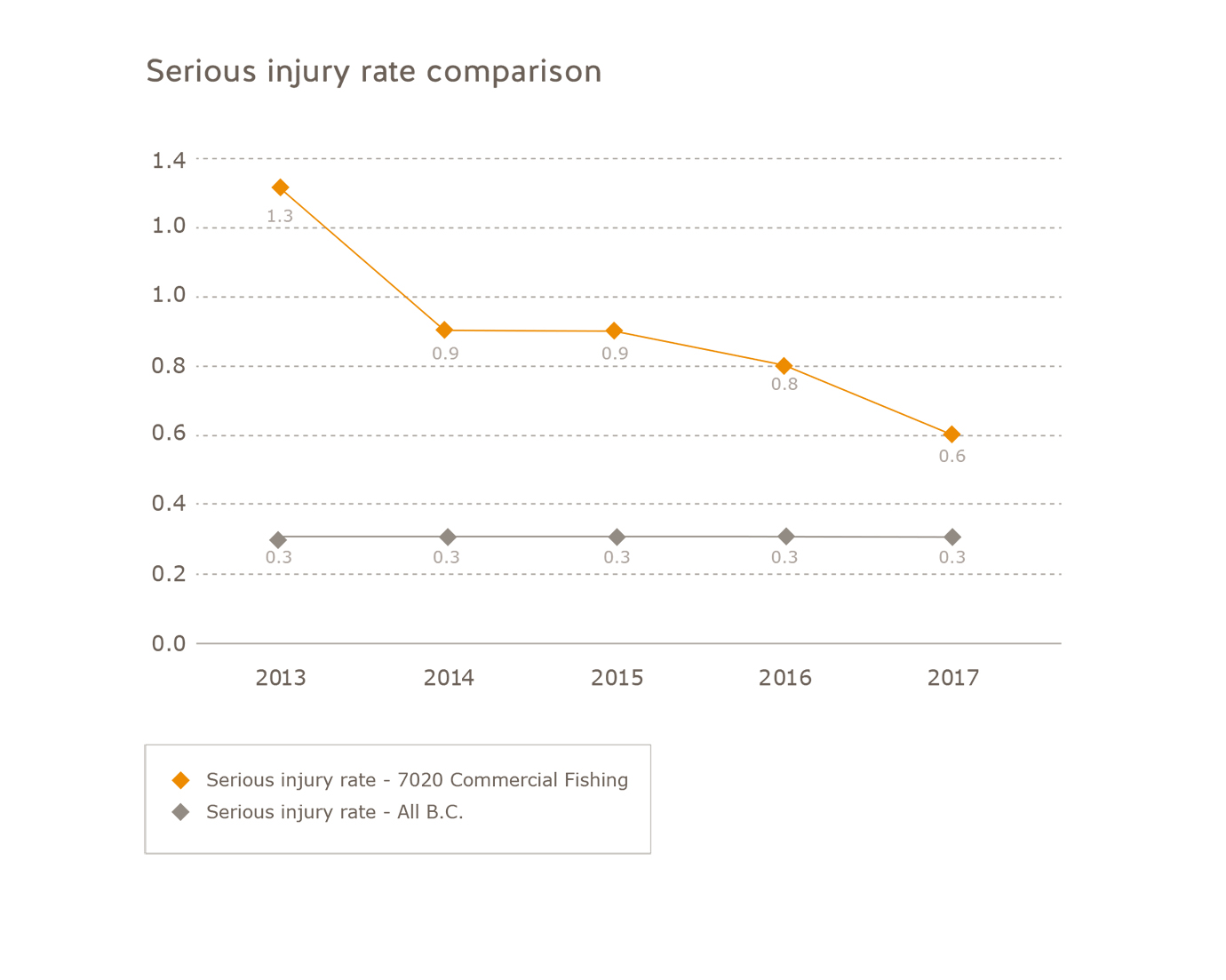 Serious injury rate comparison commercial fishing subsector 2013 to 2017. Commercial fishing: 2013 = 1.3, 2014 = 0.9, 2015 = 0.9, 2016 = 0.8, 2017 = 0.6. All of B.C.: 2013 = 0.3, 2014 = 0.3, 2015 = 0.3, 2016 = 0.3, 2017 = 0.3