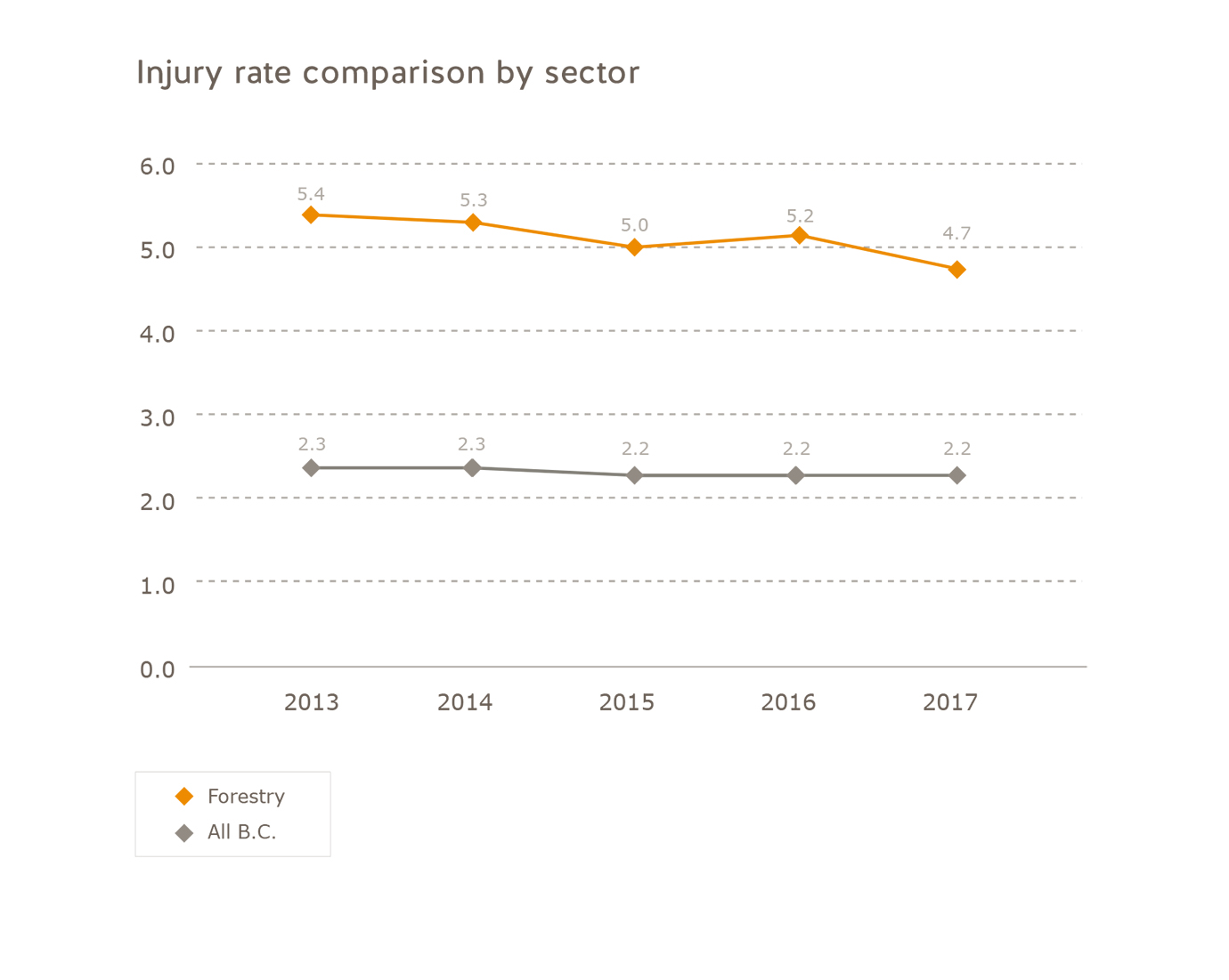 Injury rate comparison forestry industry 2013 to 2017. Forestry: 2013 = 5.4, 2014 = 5.3, 2015 = 5.0, 2016 = 5.2, 2017 = 4.7. All of B.C.: 2013 = 2.3, 2014 = 2.3, 2015 = 2.2, 2016 = 2.2, 2017 = 2.2.