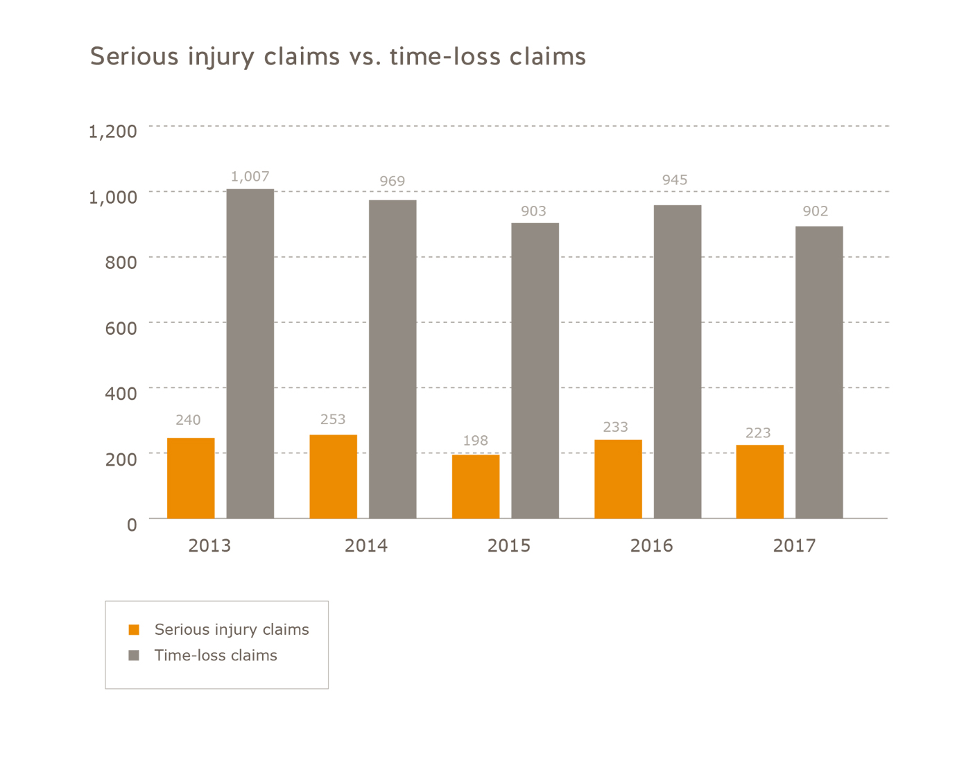 Number of serious injury claims vs. number of time-loss claims forestry industry 2013 to 2017. Number of serious injury claims: 2013 = 240, 2014 = 253, 2015 = 198, 2016 = 233, 2017 = 223. Number of time-loss claims: 2013 = 1,007, 2014 = 969, 2015 = 903, 2016 = 945, 2017 = 902.