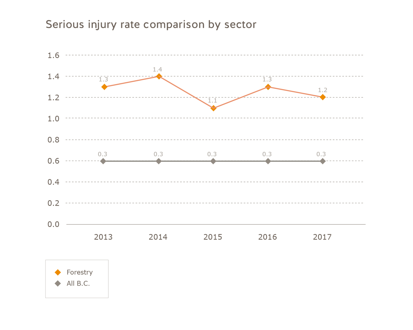 Serious injury rate comparison forestry industry 2013 to 2017. Forestry: 2013 = 1.3, 2014 = 1.4, 2015 = 1.1, 2016 = 1.3, 2017 = 1.2. All of B.C.: 2013 = 0.3, 2014 = 0.3, 2015 = 0.3, 2016 = 0.3, 2017 = 0.3.