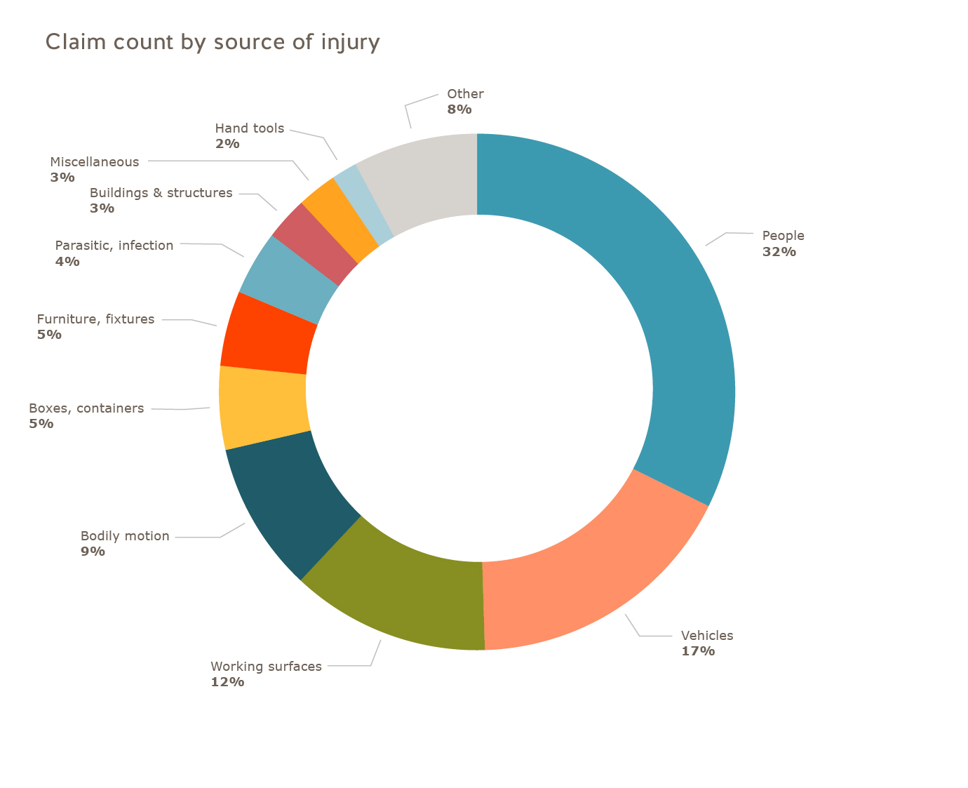 Health care industry claim count by source of injury 2016: people=32%; vehicles=17%; working surfaces=12%; bodily motion=9%; boxes, containers=5%; furniture, fixtures=5%; parasitic, infection=4%;  buildings & structures=3%; miscellaneous=3%; hand tools=2%; other=8%