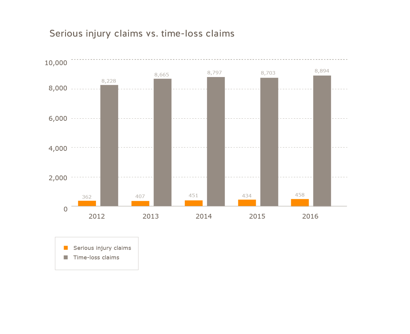 Health care serious injury claims vs. time-loss claims (2012 to 2016). Serious injury claims: 2012=362; 2013=407; 2014=451; 2015=434; 2016=458. Time-loss claims: 2012=8228, 2013=8665; 2014=8797; 2015=8703; 2016=8894