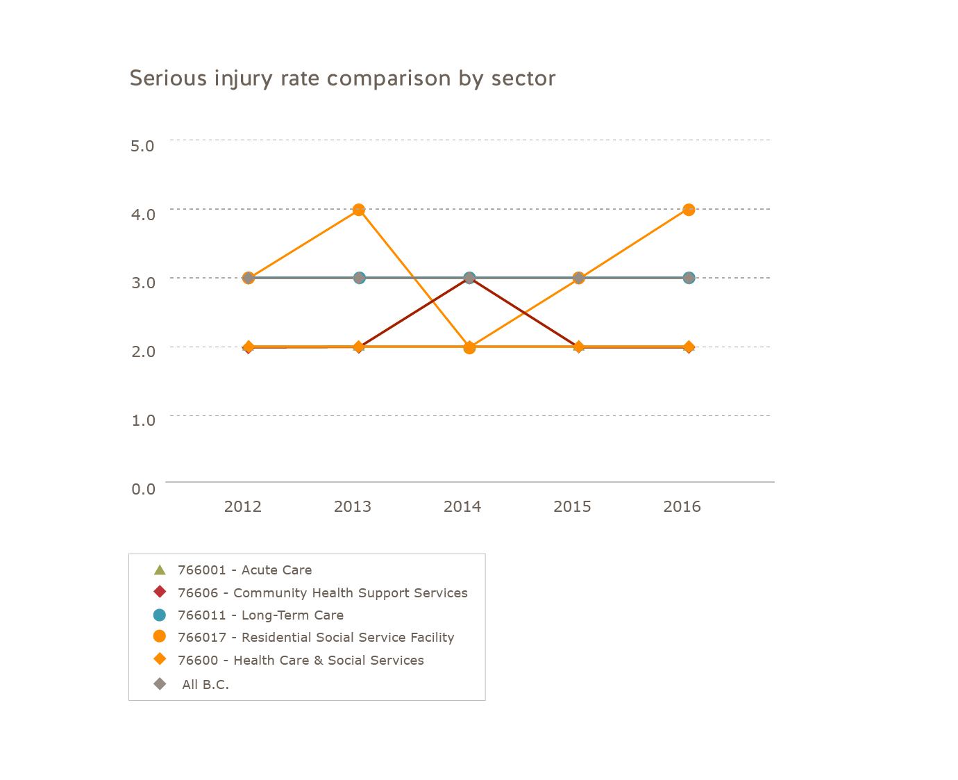 Health care industry serious injury rate comparison by sector (2012 to 2016)