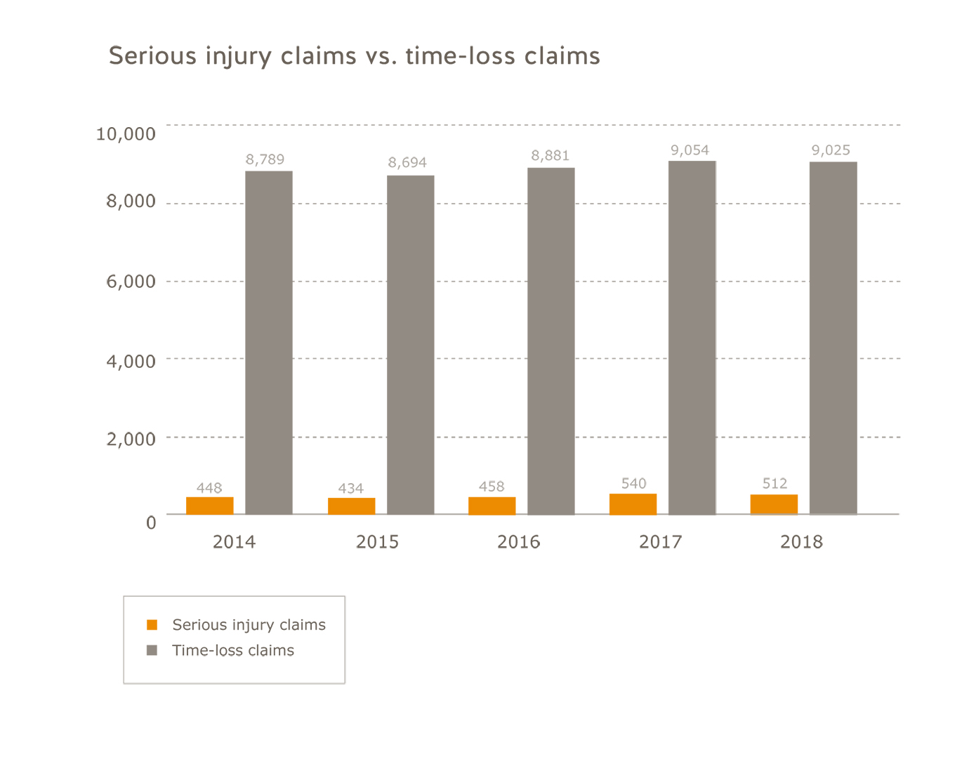 Health care sector serious injury claims vs. time-loss claims for 2014 to 2018. Serious injury claims: 2014=448; 2015=434; 2016=458; 2017=540; 2018=512. Time-loss claims: 2014=8,789; 2015=8,694; 2016=8,881; 2017=9,054; 2018=9,025.