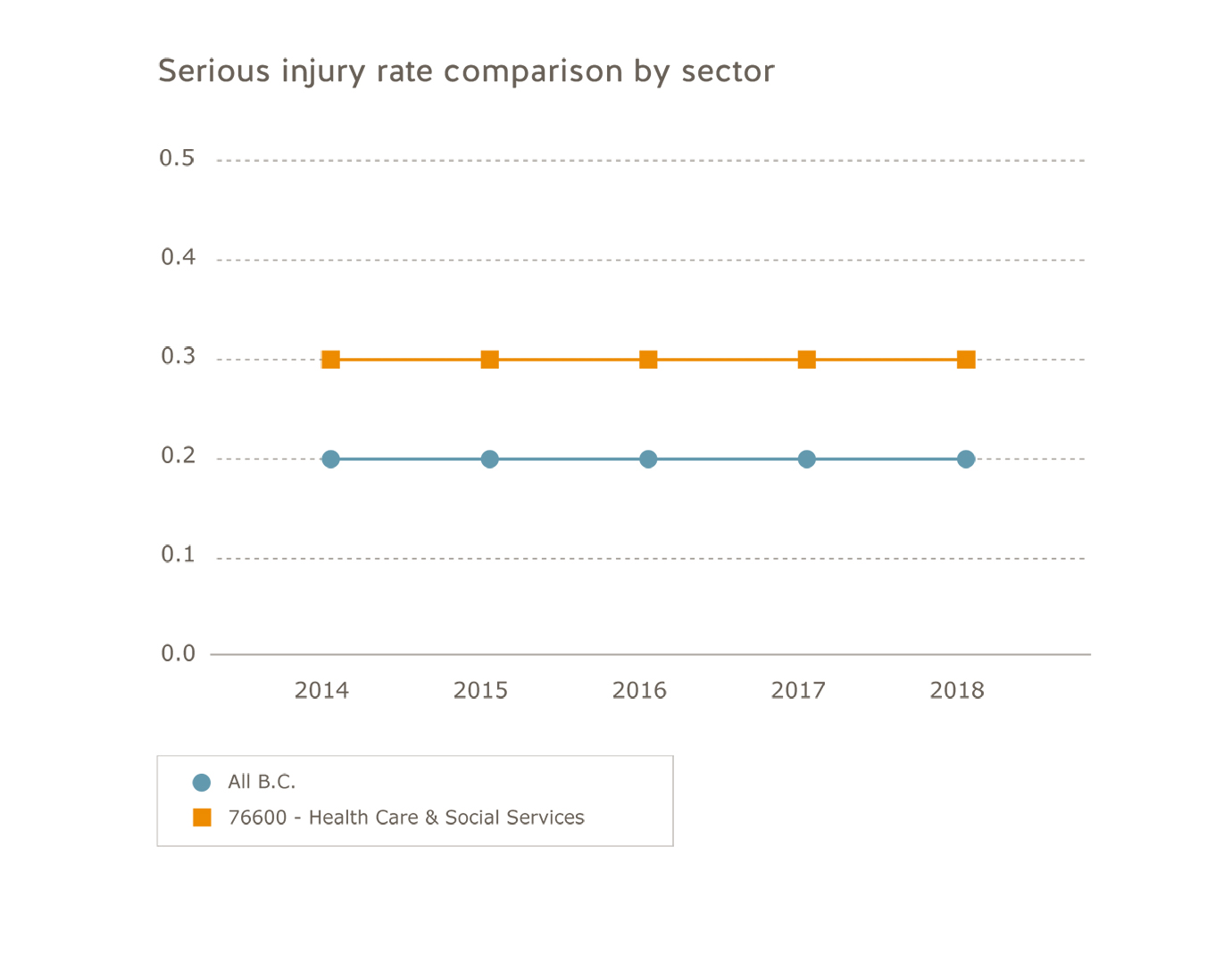 Health care sector serious injury rate comparison by sector for 2014 to 2018. All B.C.: 2014=0.2; 2015=0.2; 2016=0.2; 2017=0.2; 2018=0.2. Health care and social services: 2014=0.3; 2015=0.3; 2016=0.3; 2017=0.3; 2018=0.3.