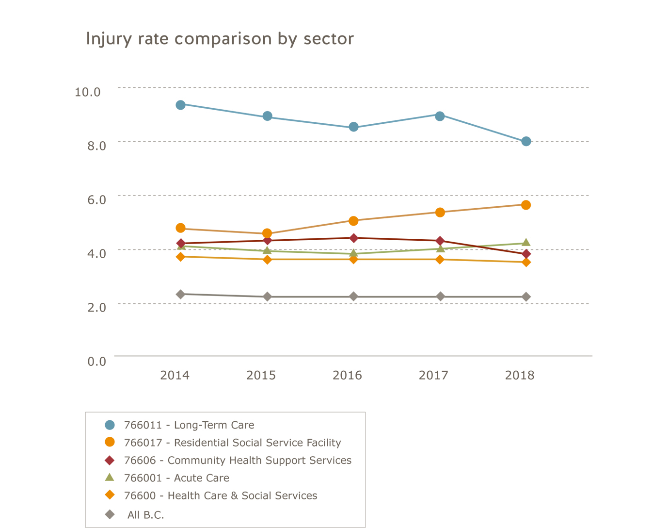 Health care and social services injury rate comparison by sector for 2014 to 2018