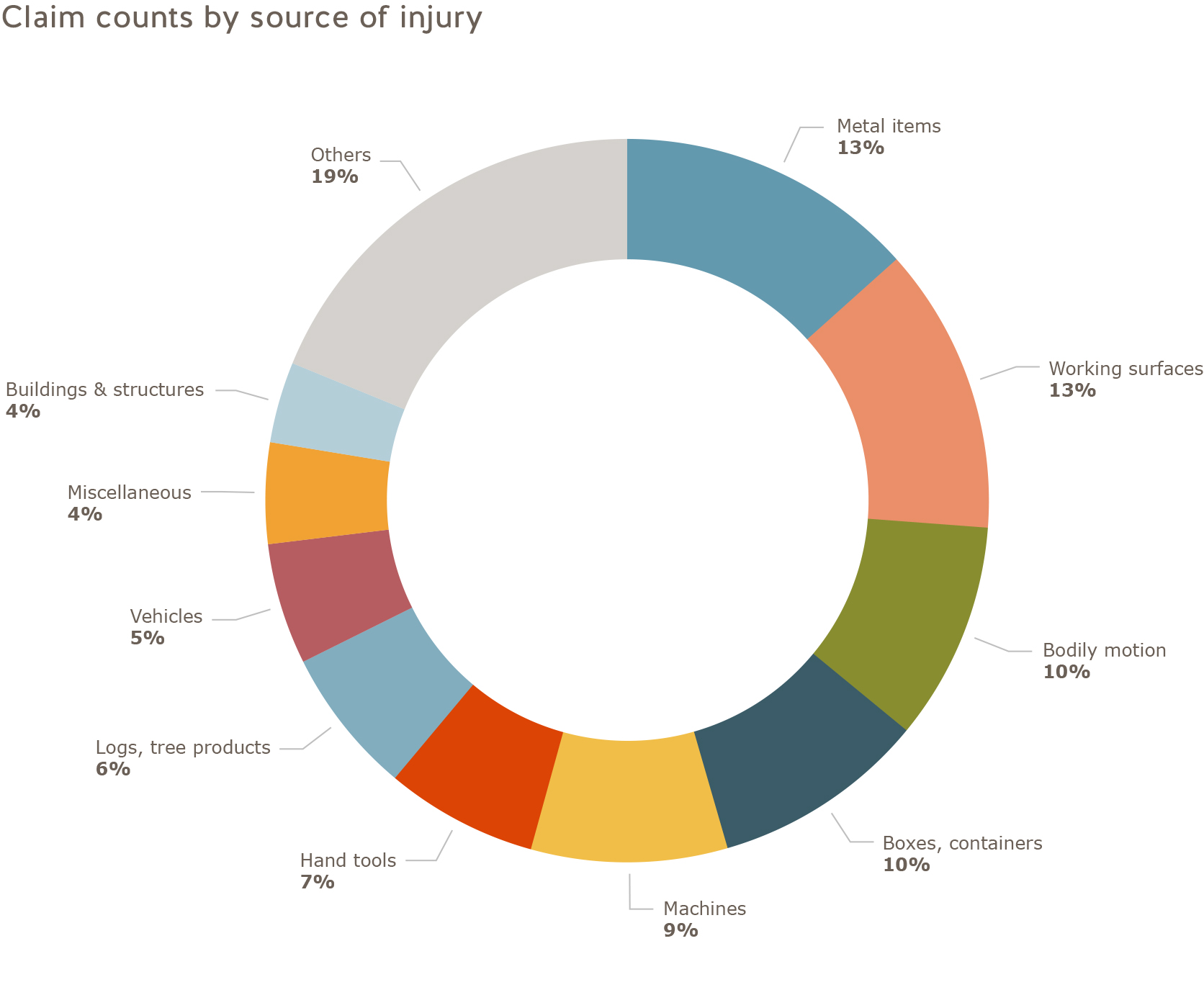 2017 manufacturing sector claim counts by source of injury: Metal items = 13%, Working surfaces = 13%, Bodily motion = 10%, Boxes, containers = 10%, Machines = 9%, Hand tools = 7%,  Logs, tree products = 6%, Vehicles = 5%, Miscellaneous = 4%, Buildings and structures = 4%, Others = 19%.