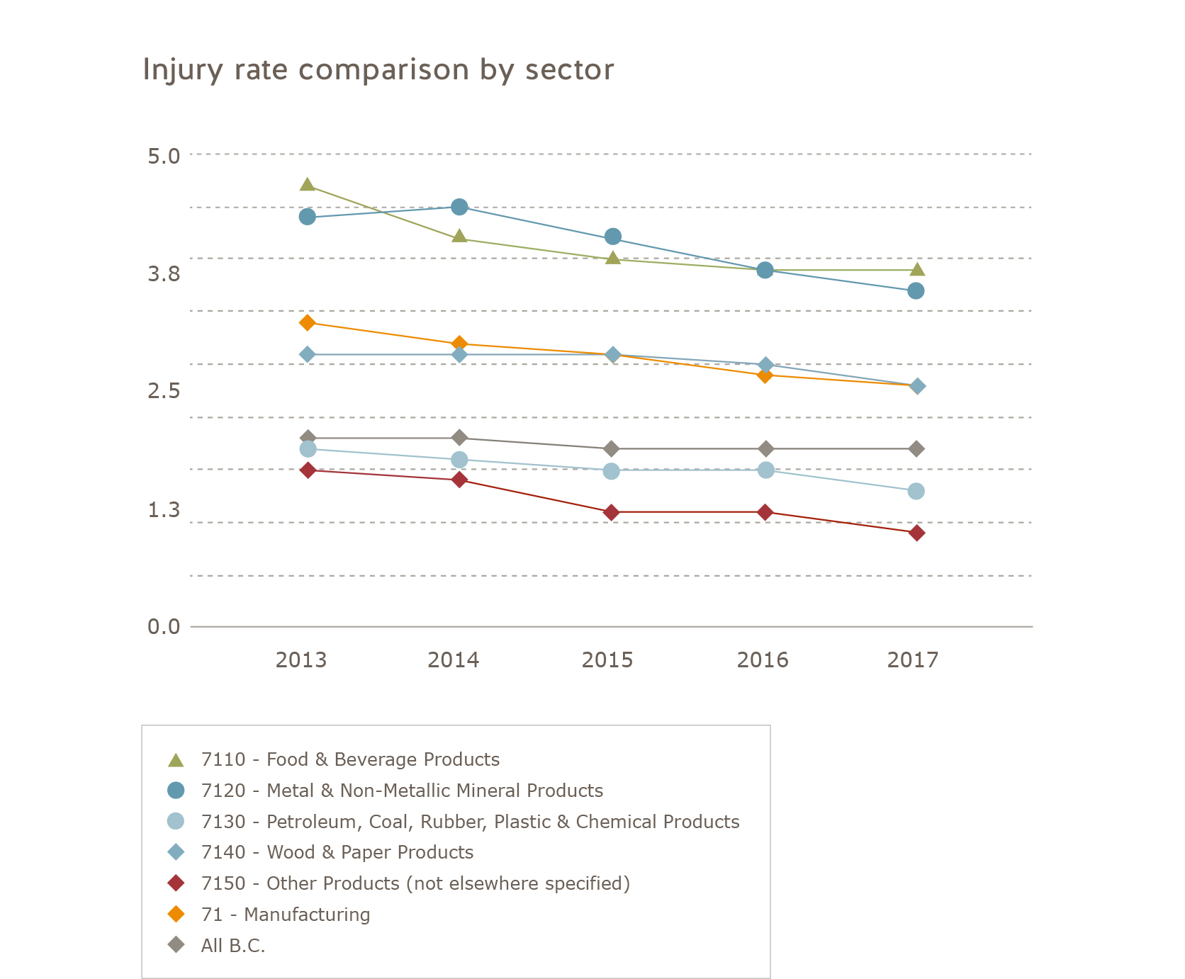Injury rate comparison manufacturing sector 2013 to 2017. Food and beverage products: 2013 = 4.7, 2014 = 4.2, 2015 = 4.0, 2016 = 3.9, 2017 = 3.9. Metal and non-metallic mineral products: 2013 = 4.4, 2014 = 4.5, 2015 = 4.2, 2016 = 3.9, 2017 = 3.7. Petroleum, coal, rubber, plastic, and chemical products: 2013 = 2.2, 2014 = 2.1, 2015 = 2.0, 2016 = 2.0, 2017 = 1.8. Wood and paper products: 2013 = 3.1, 2014 = 3.1, 2015 = 3.1, 2016 = 3.0, 2017 = 2.8, Other products (not elsewhere specified): 2013 = 2.0, 2014 = 1.9, 2015 = 1.6, 2016 = 1.6, 2017 = 1.4, Manufacturing: 2013 = 3.4, 2014 = 3.2, 2015 = 3.1, 2016 = 2.9, 2017 = 2.8, All of B.C.: 2013 = 2.3, 2014 = 2.3, 2015 = 2.2, 2016 = 2.2, 2017 = 2.2.
