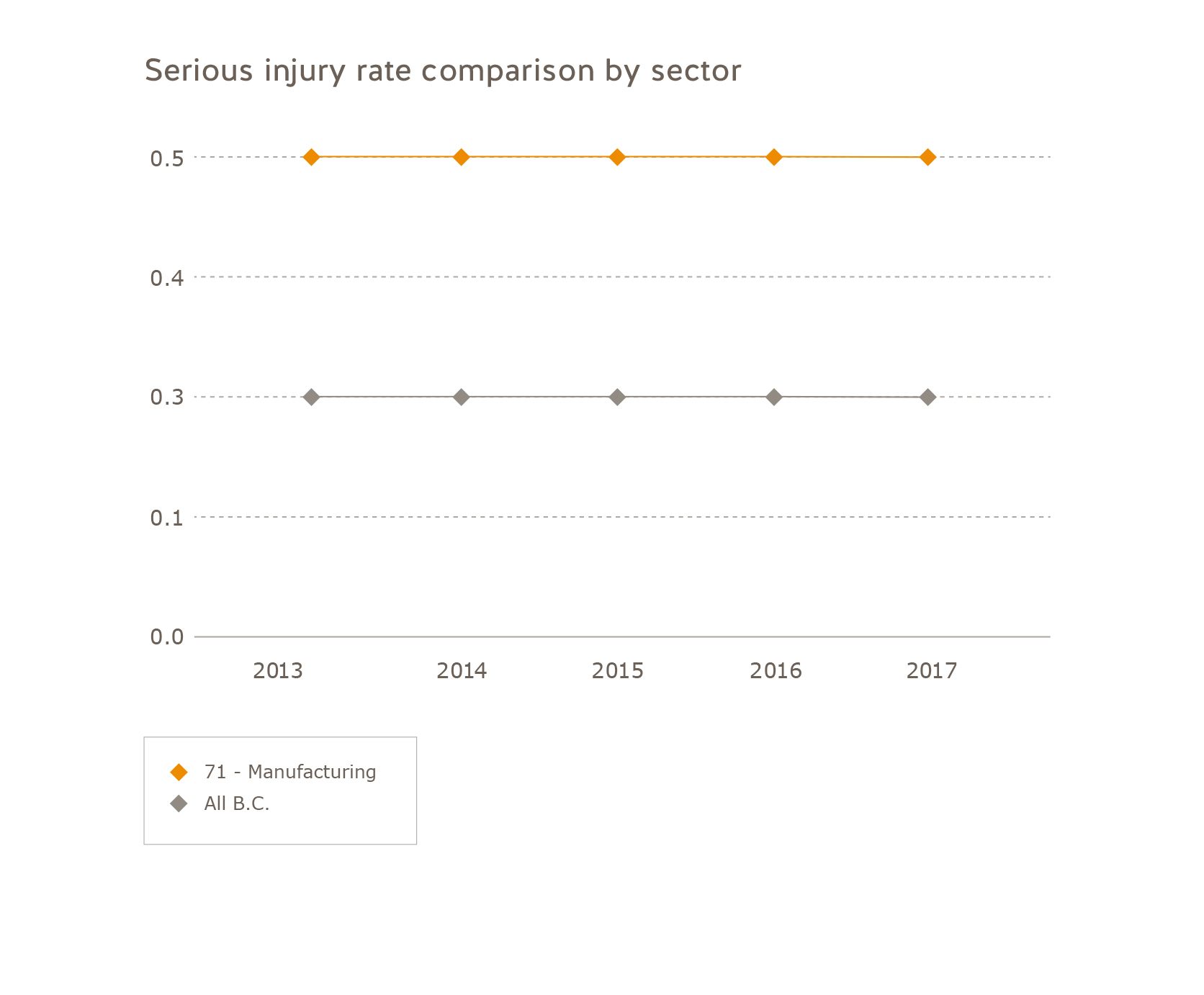 Serious injury rate comparison manufacturing sector 2013 to 2017. Manufacturing: 2013 = 0.5, 2014 = 0.5, 2015 = 0.5, 2016 = 0.5, 2017 = 0.5. All of B.C.: 2013 = 0.3, 2014 = 0.3, 2015 = 0.3, 2016 = 0.3, 2017 = 0.3.
