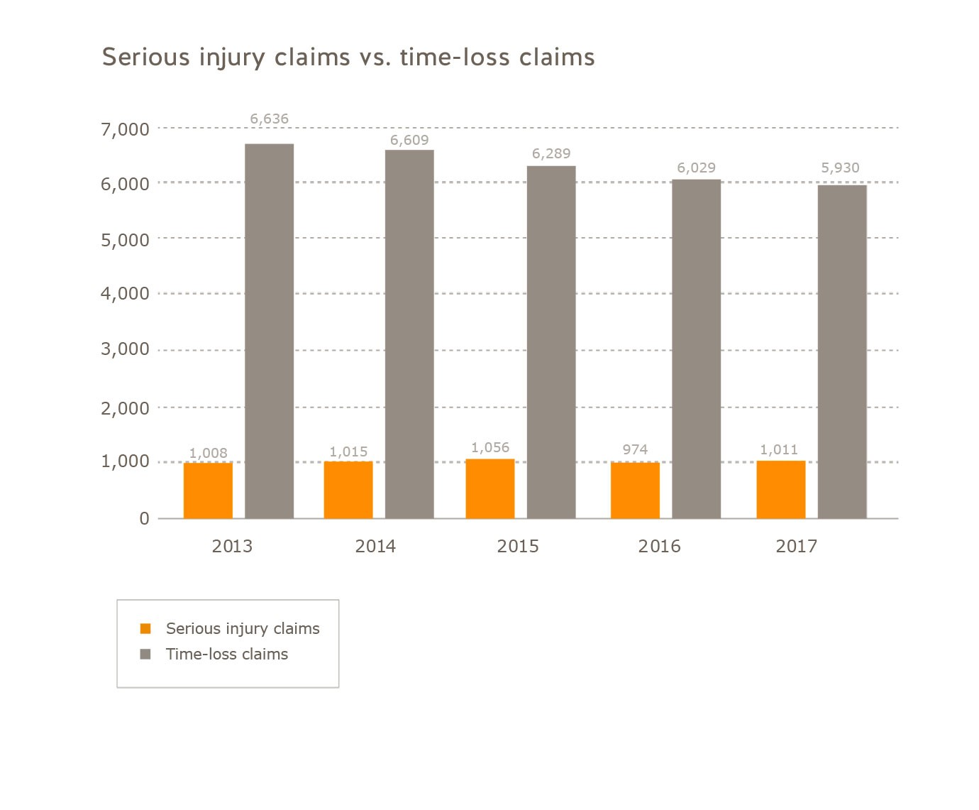 Number of serious injury claims vs. time-loss claims manufacturing sector 2013 to 2017. Number of serious injury claims: 2013 = 1,008, 2014 = 1,015, 2015 = 2,056, 2016 = 974, 2017 = 1,011. Number of time-loss claims: 2013 = 6,636, 2014 = 6,609, 2015 = 6,289, 2016 = 6,029, 2017 = 5,930.
