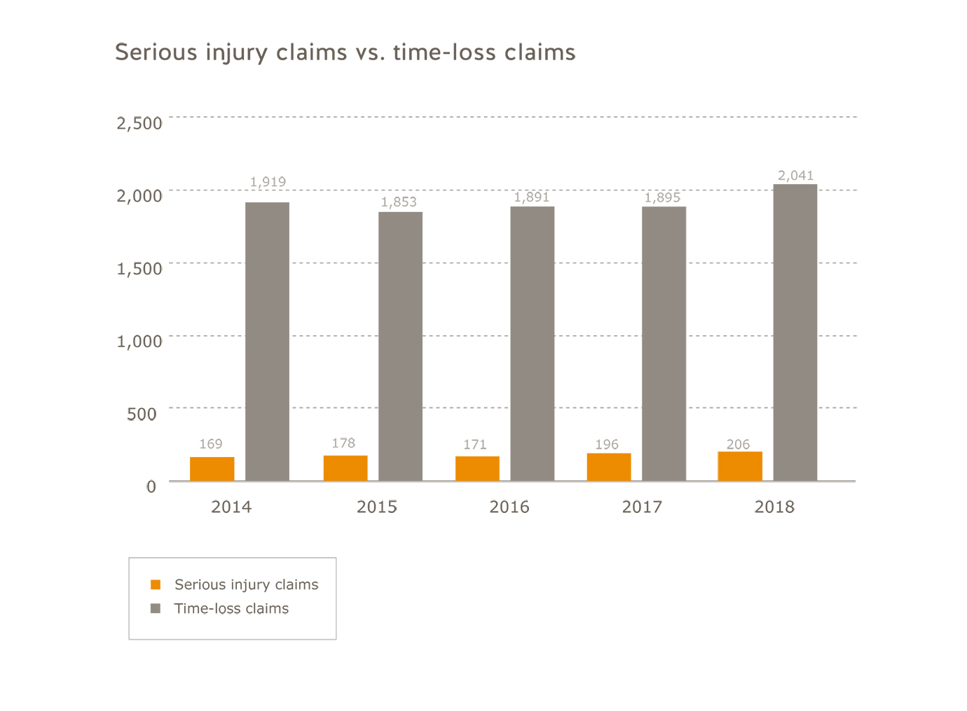 Municipalities industry serious injury claims vs. time-loss claims for 2014 to 2018. Serious injury claims: 2014=169; 2015=178; 2016=171; 2017=196; 2018=206. Time-loss claims: 2014=1,919; 2015=1,853, 2016=1,891, 2017=1,895, 2018=2,041