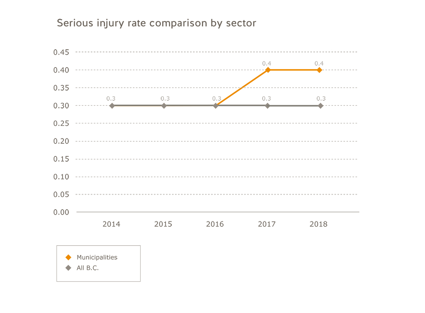 Municipalities serious injury rate comparison by sector for 2014 to 2018. All B.C.: 2014=0.3; 2015=0.3; 2016=0.3; 2017=0.3; 2018=0.3.  Municipalities=2016=0.3; 2017=0.4; 2018=0.4