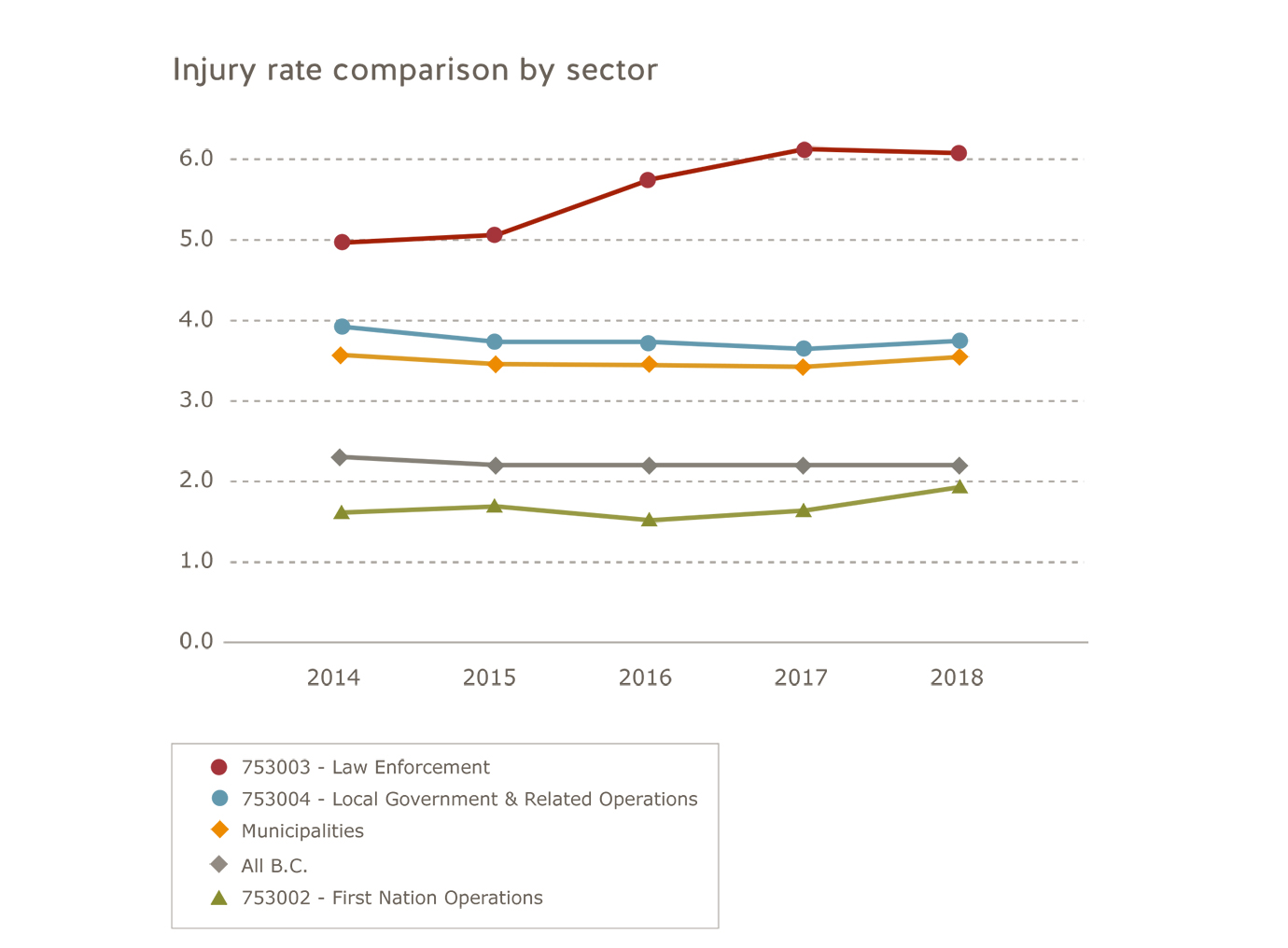 Municipalities sector injury rate comparison by sector for 2014 to 2018