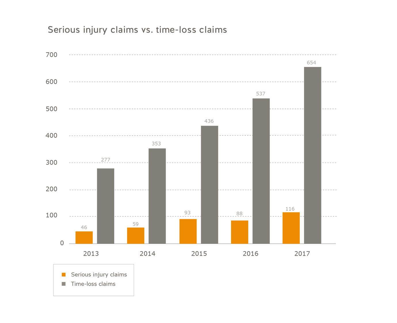 Number of serious injury claims vs. number of time-loss claims oil and gas industry 2013 to 2017. Number of serious injury claims: 2013 = 22, 2014 = 28, 2015 = 31, 2016 = 17, 2017 = 18. Number of time-loss claims: 2013 = 85, 2014 = 107, 2015 = 72, 2016 = 46, 2017 = 63.