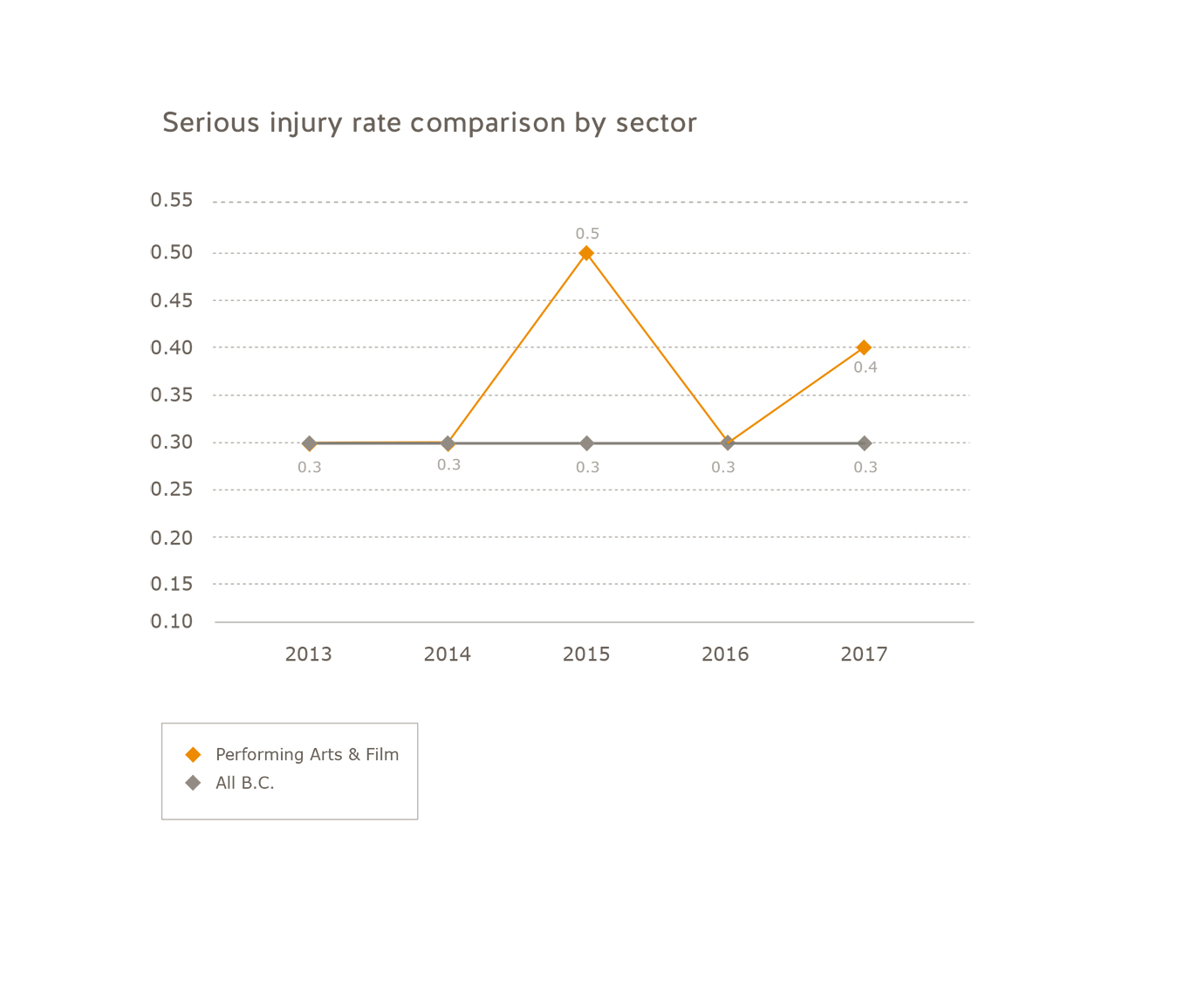 Serious injury rate comparison oil and gas industry for 2013 - 2017. Petroleum (oil and gas): 2013 = 0.1, 2014 = 0.1, 2015 = 0.2, 2016 = 0.1, 2017 = 0.1. All of B.C.: 2013 = 0.3, 2014 = 0.3, 2015 = 0.3, 2016 = 0.3, 2017 = 0.3.