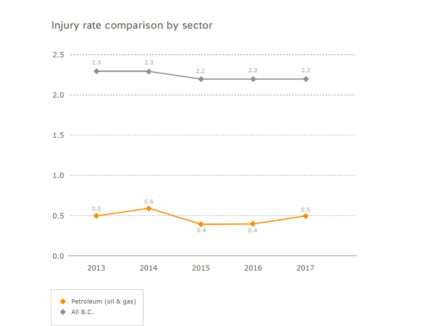 Injury rate comparison oil and gas industry for 2013 to 2017. Injury rate for oil and gas: 2013 = 0.5, 2014 = 0.6, 2015 = 0.4, 2016 = 0.4, 2017 = 0.5. Injury rate for all of B.C.: 2013 = 2.3, 2014 = 2.3, 2015 = 2.2, 2016 = 2.2, 2017 = 2.2.