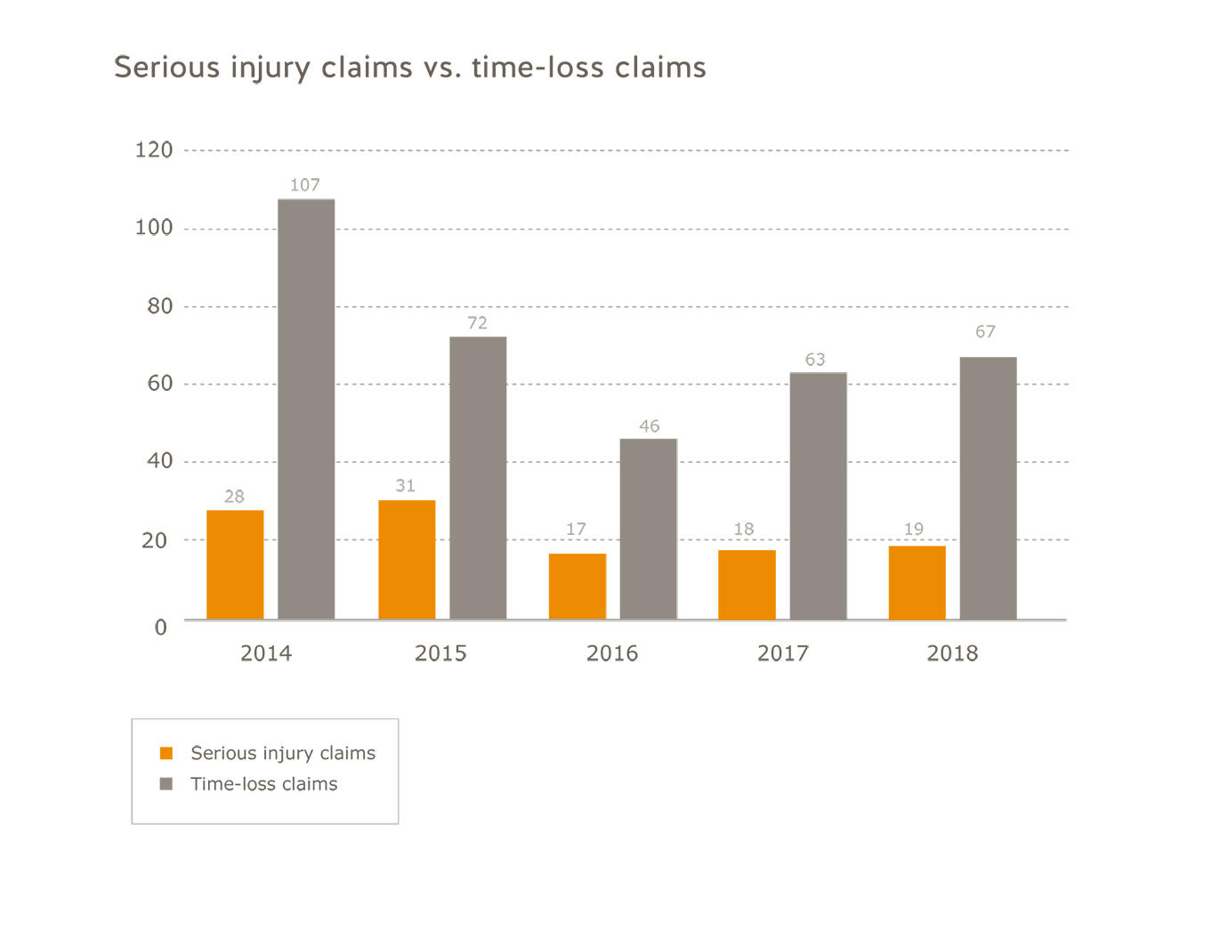 Oil and gas serious injury claims vs. time-loss claims for 2014 to 2018. Serious injury claims: 2014=28; 2015=31; 2016=17; 2017=18; 2018=19. Time-loss claims: 2014=107; 2015=72; 2016=46; 2017=63; 2018=67.