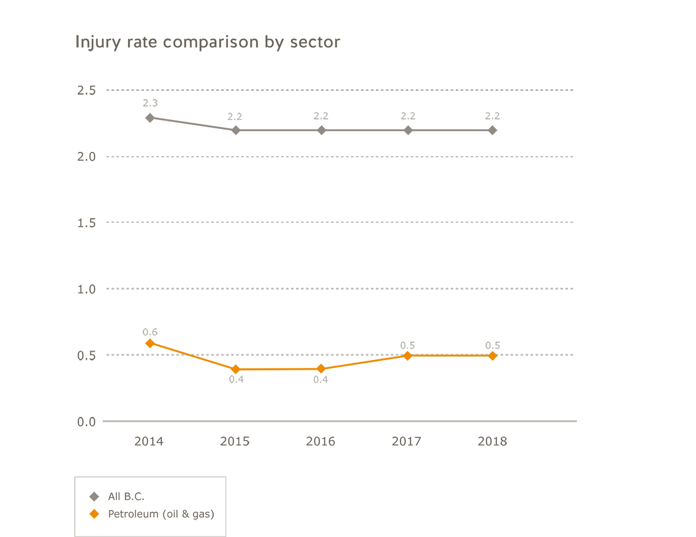 Oil and gas industry injury rate comparison by sector for 2014 to 2018. All B.C.: 2014=2.3; 2015=2.2; 2016=2.2; 2017=2.2; 2018=2.2. Petroleum: 2014=0.6; 2015=0.4; 2016=0.4; 2017=0.5; 2018=0.5