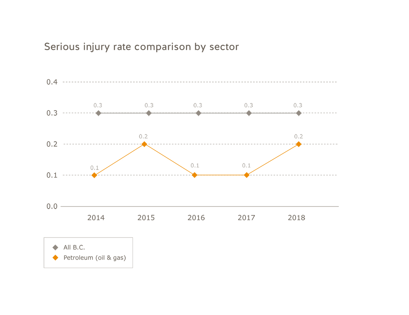 Oil  and gas industry serious injury rate comparison by sector for 2014 to 2018. All B.C.: 2014=0.3; 2015=0.3; 2016=0.3; 2017=0.3; 2018=0.3. Oil and gas: 2014=0.1; 2015=0.2; 2016=0.1; 2017=0.1; 2018=0.2