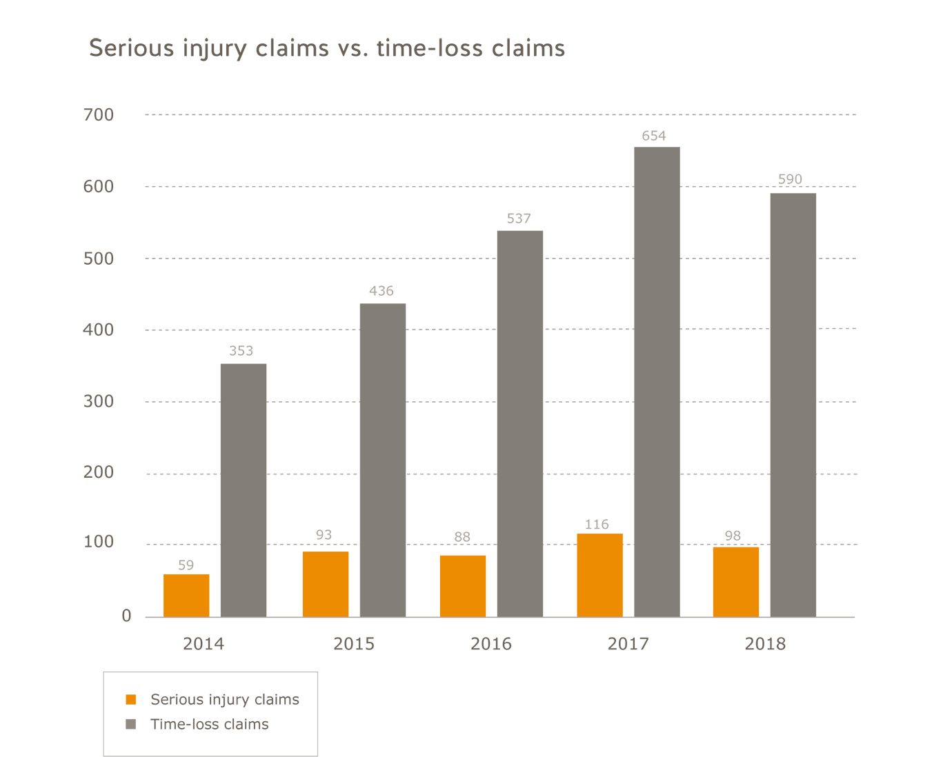 Performing arts serious injury claims vs. time-loss claims for 2014 to 2018. Serious injury claims: 2014=59; 2015=93; 2016=88; 2017=116; 2018=98. Time-loss claims: 2014=353; 2015=436; 2016=537; 2017=654, 2018=590