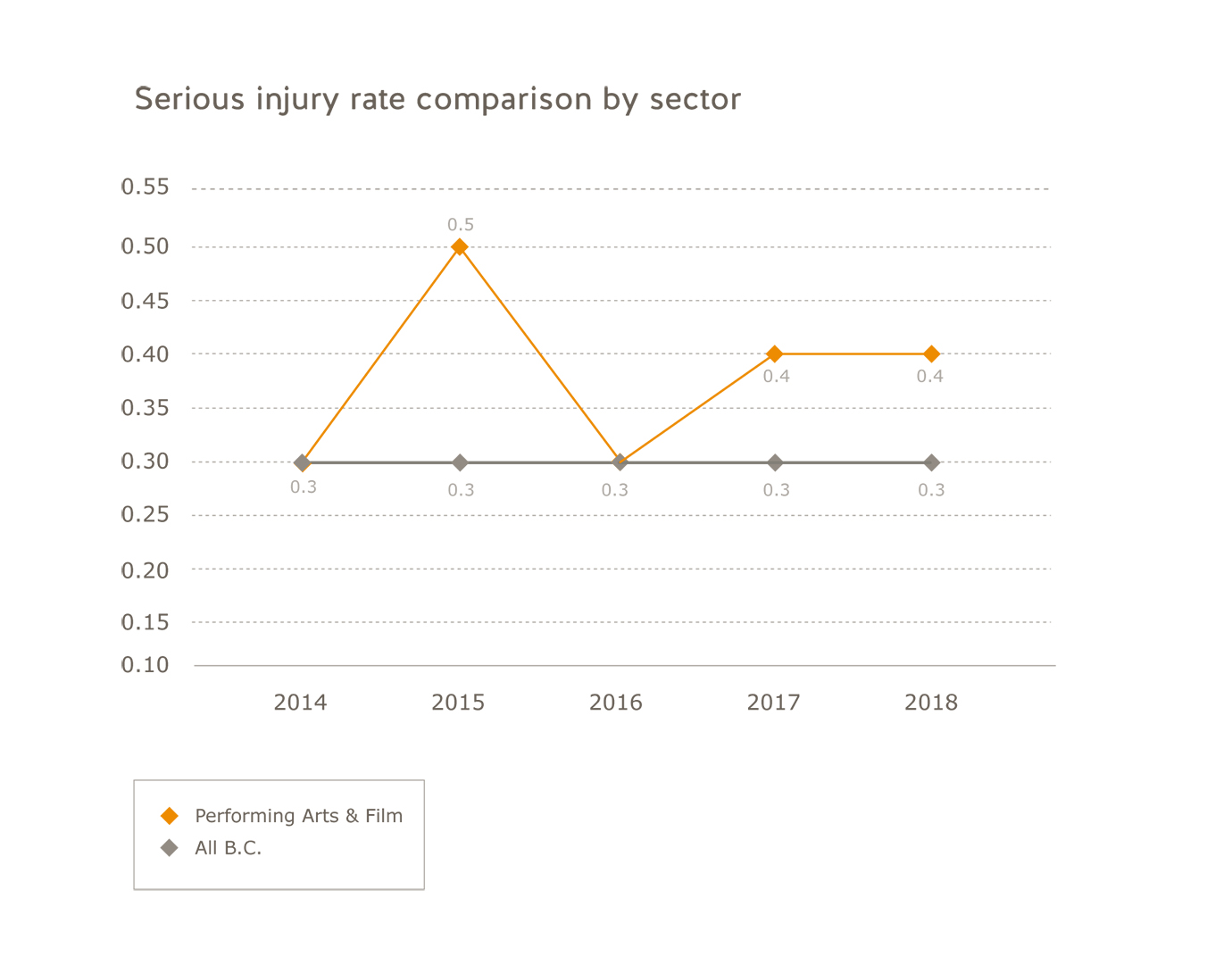 Performing arts industry serious injury rate comparison by sector for 2014 to 2018: Performing arts and film: 2014=0.3; 2015=0.5; 2016=0.3; 2017=0.4; 2018=0.4. All B.C.: 2014=0.3; 2015=0.3; 2016=0.3; 2017=0.3; 2018=0.3