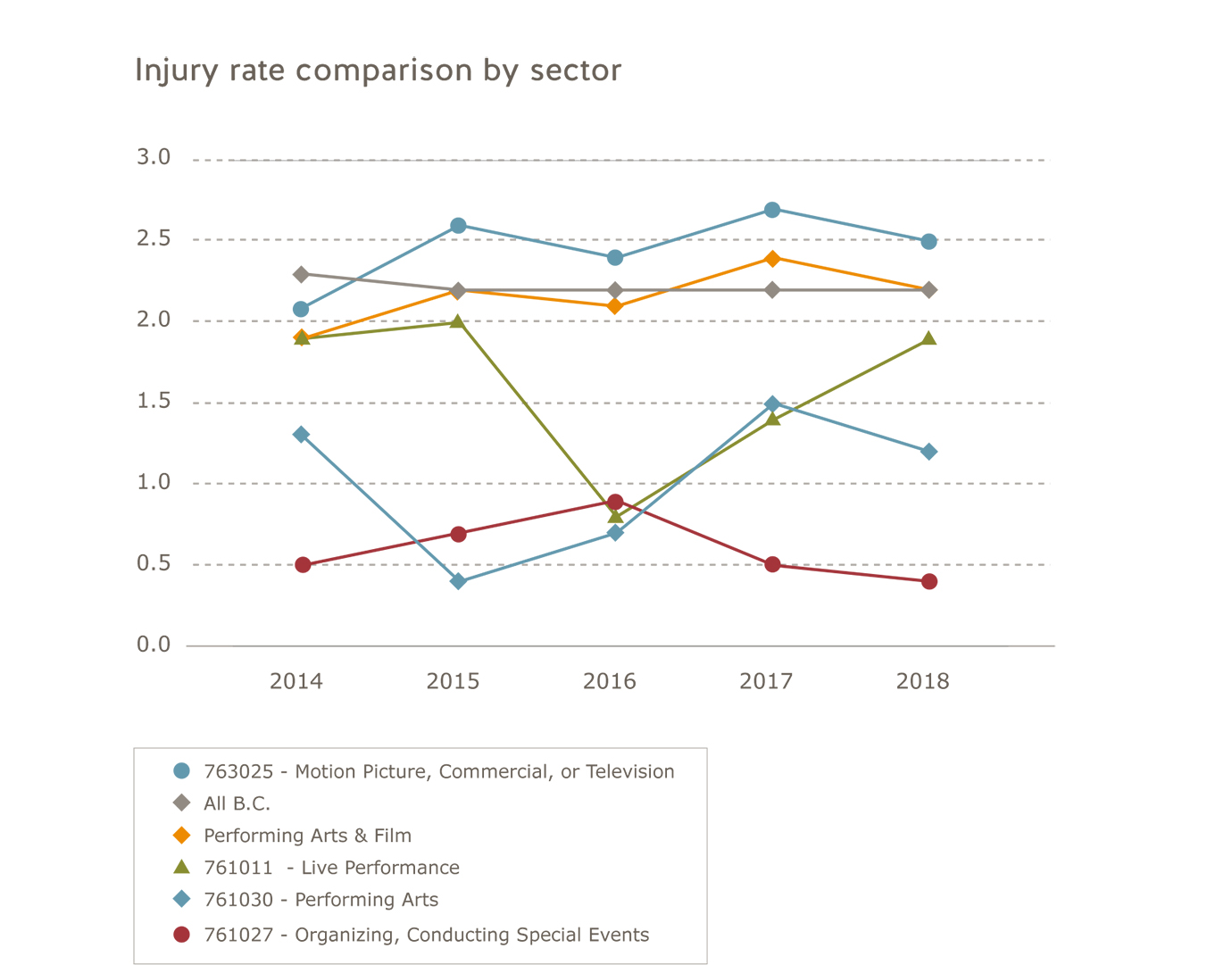 Performing arts industry injury rate comparison by sector for 2014 to 2018