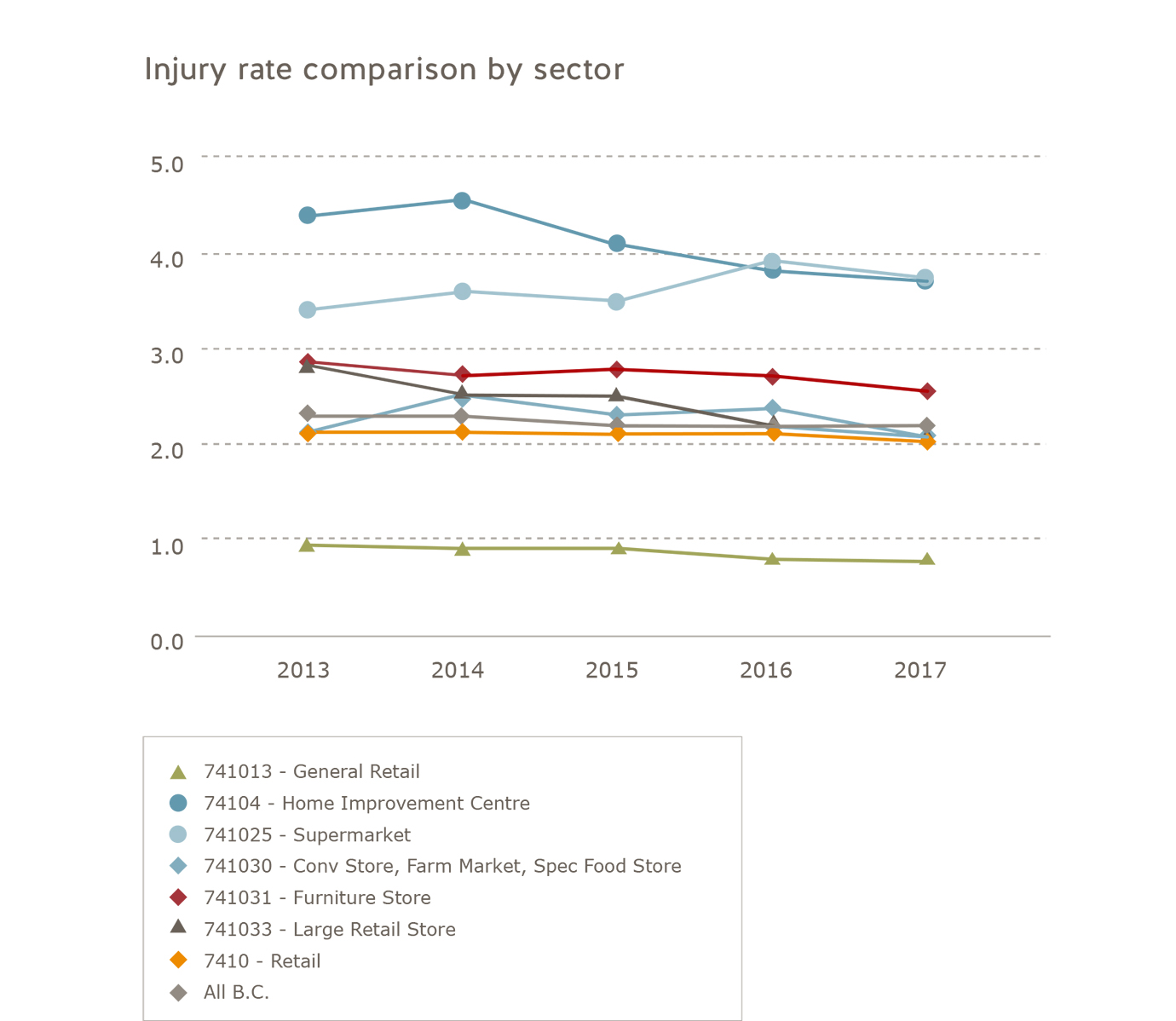Injury rate comparison retail subsector 2013 to 2017. General retail: 2013 = 0.9, 2014 = 0.9, 2015 = 0.9, 2016 = 0.8, 2017 = 0.8. Home improvement centre: 2013 = 4.4, 2014 = 4.6, 2015 = 4.1, 2016 = 3.8, 2017 = 3.7. Supermarket: 2013 = 3.4, 2014 = 3.6, 2015 = 3.5, 2016 = 4.0, 2017 = 3.8. Convenience store, farm market, specialty food store: 2013 = 2.1, 2014 = 2.5, 2015 = 2.3, 2016 = 2.4, 2017 = 2.1. Large retail store: 2013 = 2.9, 2014 = 2.5, 2015 = 2.5, 2016 = 2.2, 2017 = 2.1. Retail: 2013 = 2.1, 2014 = 2.1, 2015 = 2.1, 2016 = 2.1, 2017 = 2.0. All of B.C.: 2013 = 2.3, 2014 = 2.3, 2015 = 2.2, 2016 = 2.2, 2017 = 2.2.