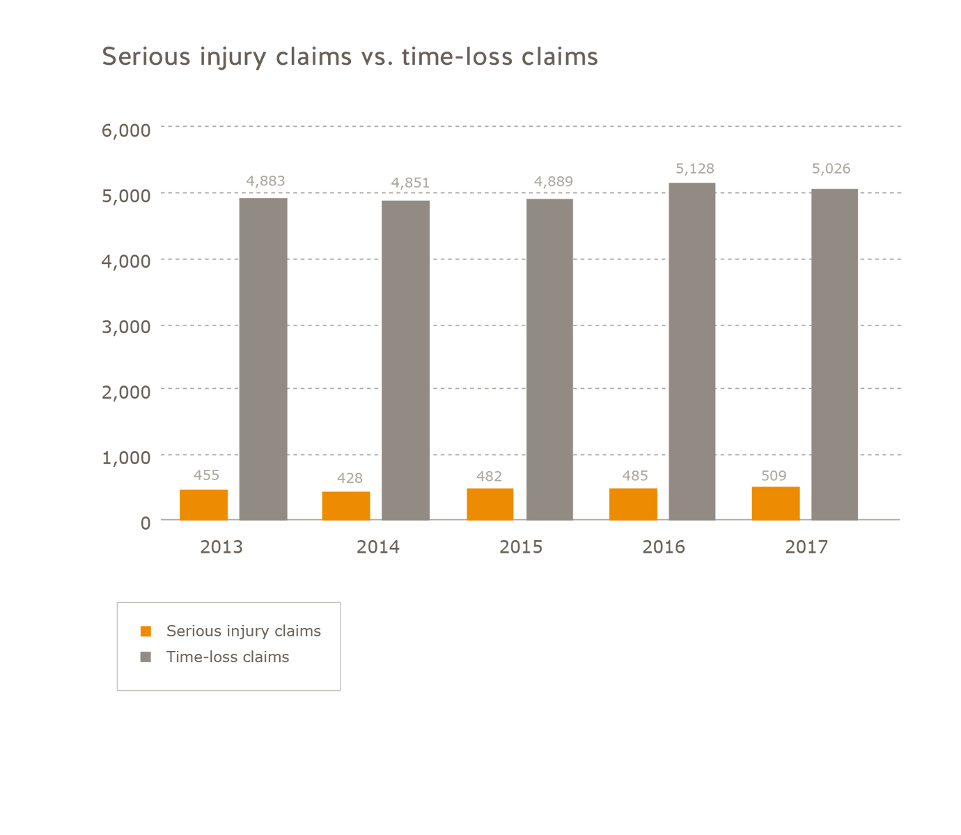 Number of serious injury claims vs. number of time-loss claims retail subsector 2013 to 2017. Number of serious injury claims: 2013 = 455, 2014 = 428, 2015 = 482, 2016 = 485, 2017 = 509. Number of time-loss claims: 2013 = 4,883, 2014 = 4,851, 2015 = 4,889, 2016 = 5,128, 2017 = 5,026.