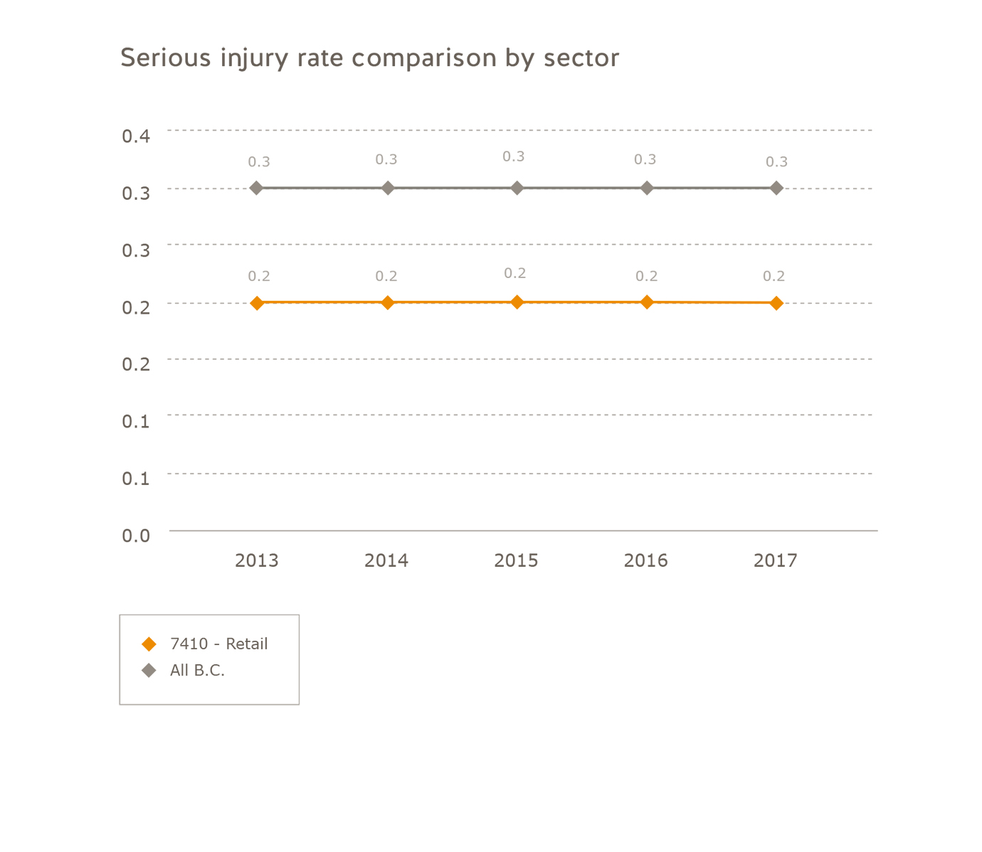 Serious injury rate comparison retail subsector 2013 to 2017. Retail: 2013 = 0.2, 2014 = 0.2, 2015 = 0.2, 2016 = 0.2, 2017 = 0.2. All of B.C.: 2013 = 0.3, 2014 = 0.3, 2015 = 0.3, 2016 = 0.3, 2017 = 0.3.