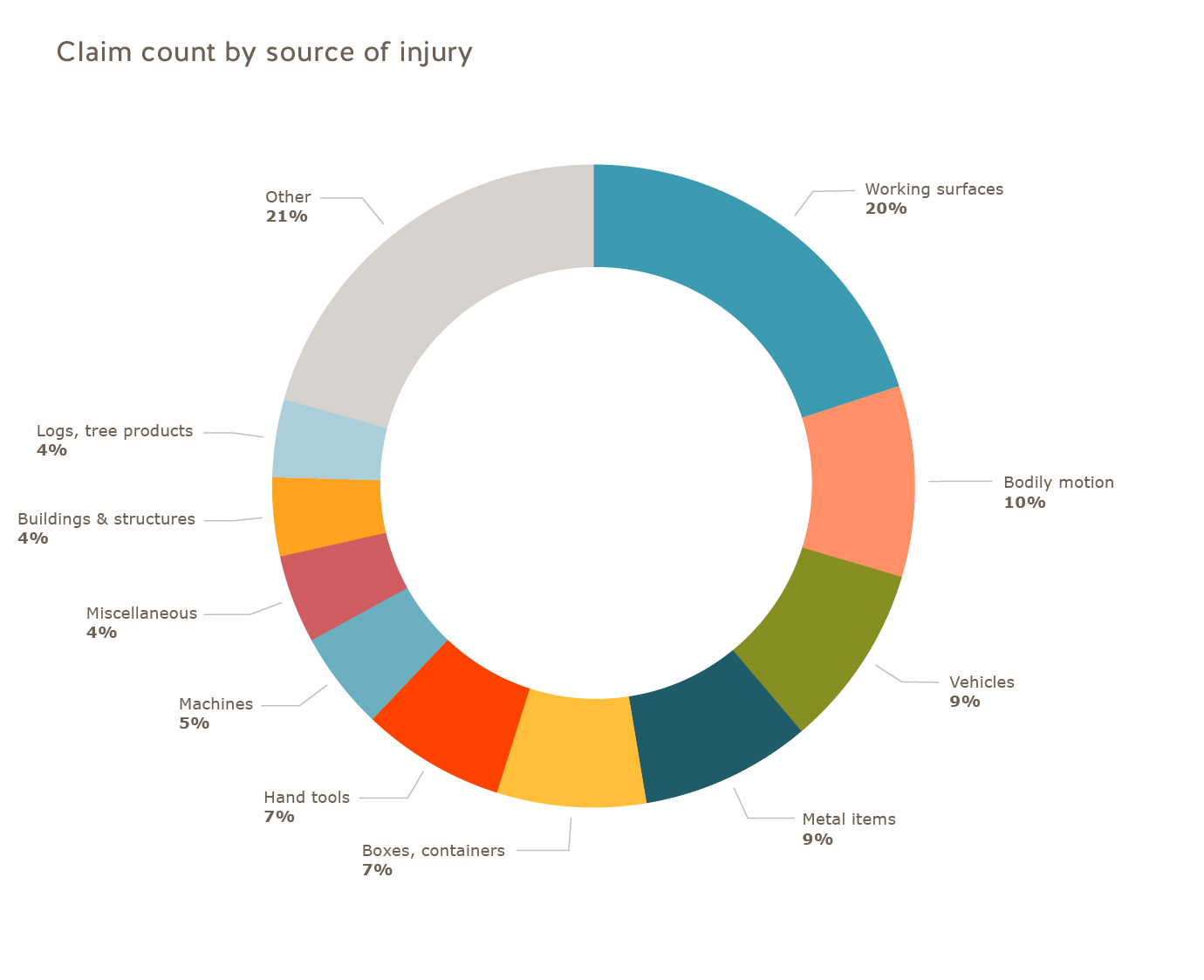 Small business claim count by source of injury 2016: working surfaces=20%; bodily motion=10%; vehicles=9%; metal items=9%; boxes, containers=7%; hand tools=7%; machines=5%; miscellaneous=4%; buildings and structures=4%; logs, tree products=4%; other=21%