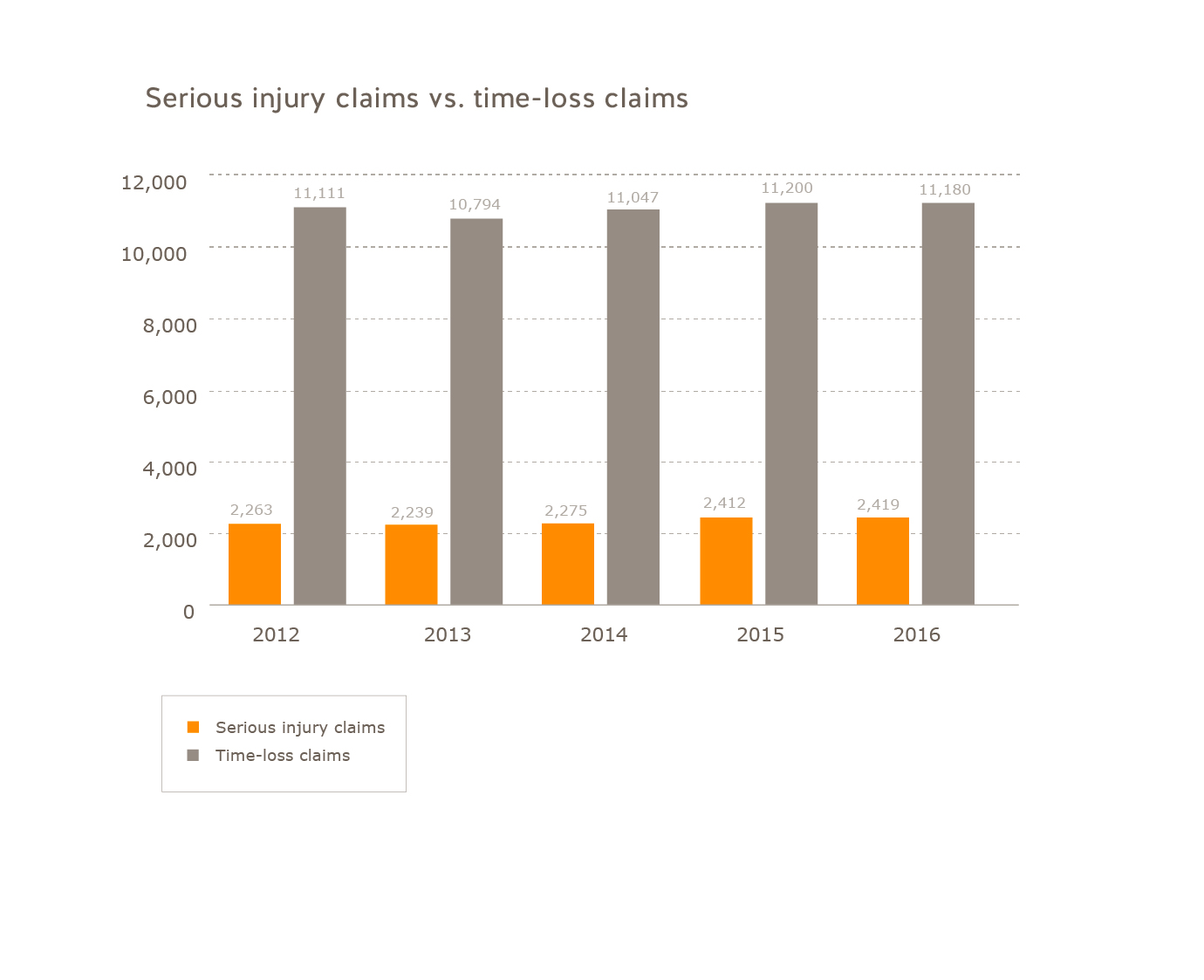 Small business serious injury claims vs. time-loss claims for 2012 to 2016. Serious injury claims: 2012=2263; 2013=2239; 2014=2275; 2015=2412; 2016=2419. Time-loss claims: 2012=11111; 2013=10794; 2014=11047; 2015=11200; 2016=11180