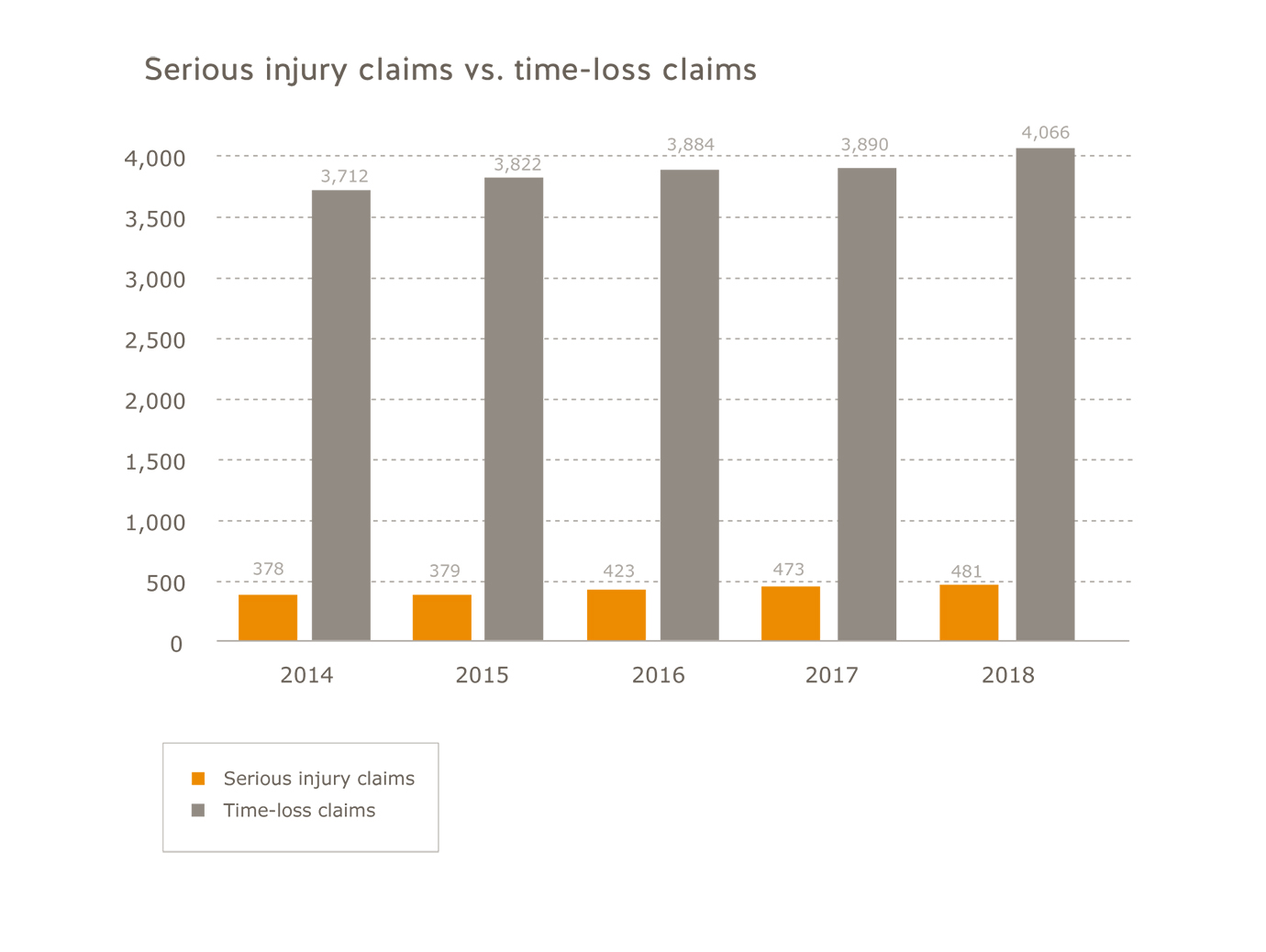 Tourism industry serious injury claims vs. time-loss claims for 2014 to 2018. Serious injury claims: 2014=378; 2015=279; 2016=423; 2017=473; 2018=481. Time-loss claims: 2014=3,712, 2015=3,822; 2016=3,884; 2017=3,890; 2017=4,066