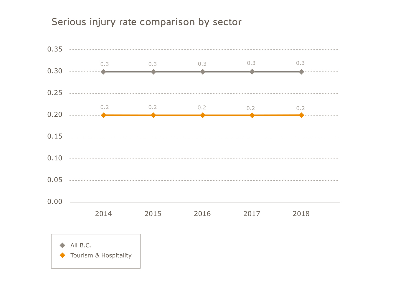 Tourism and hospitality industry serious injury rate comparison by sector for 2014 to 2018. All B.C.: 2014=0.3; 2015=0.3; 2016=0.3; 2017=0.3/2018=0.3. Tourism and hospitality: 2014=0.2; 2015=0.2; 2016=0.2; 2017=0.2; 2018=0.2