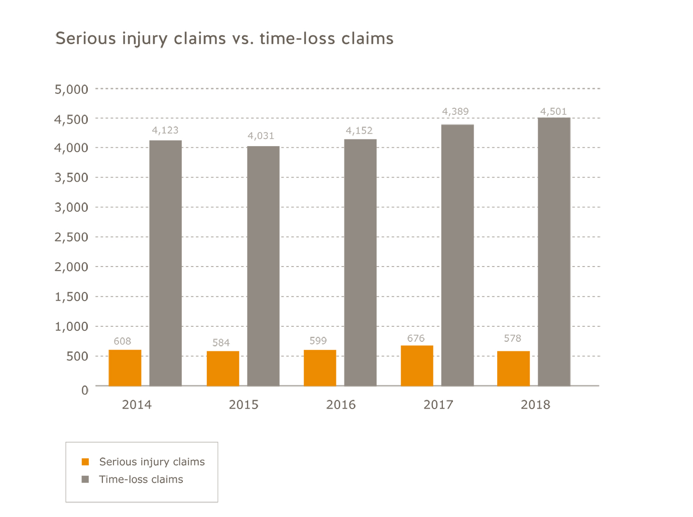 Transportation industry serious injury claims vs. time-loss claims for 2014 to 2018. Serious injury claims: 2014=608; 2015=584; 2016=599; 2017=676; 2018=578. Time-loss claims: 2014=4,123, 2015=4,031; 2016=4,152; 2017=4,389; 2018=4,501