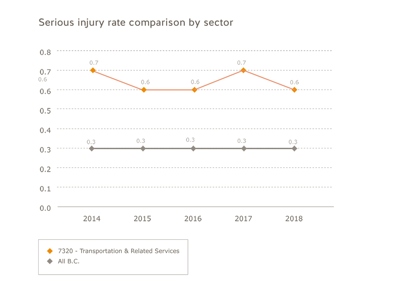 Transportation industry serious injury rate comparison by sector for 2014 to 2018. Transportation: 2014=0.7; 2015=0.5; 2016=0.6; 2017=0.7; 2018=0.6. All B.C.: 2014=0.3; 2015=0.3; 2016=0.3; 2017=0.3; 2018=0.3