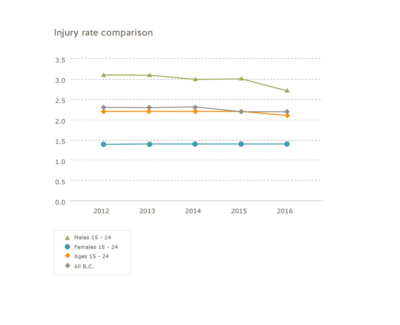 Young worker injury rate comparison for 2012 to 2016. Females 15 to 24: 2012=1.4; 2014=1.4; 2015=1.4; 2016=1.4. Males 15 to 24: 2012=3.1; 2013=3.1; 2014=3.0; 2015=3.0; 2016=2.7. Ages 15 to 24: 2012=2.2; 2013=2.2; 2014=2.2; 2015=2.2; 2016=2.1. All B.C.: 2012=2.3; 2013=2.3; 2014=2.3; 2015=2.2; 2016=2.2
